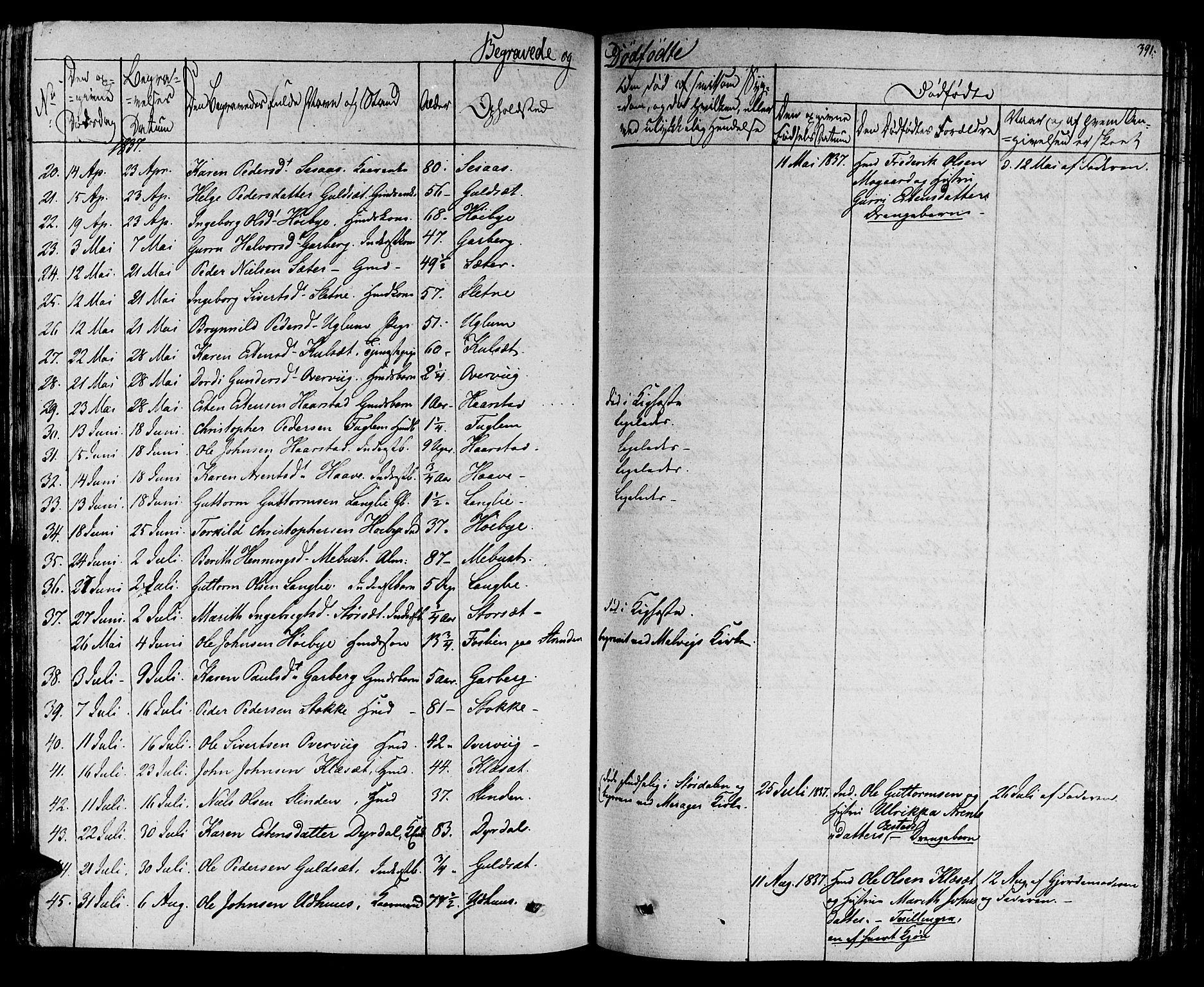 SAT, Ministerialprotokoller, klokkerbøker og fødselsregistre - Sør-Trøndelag, 695/L1143: Ministerialbok nr. 695A05 /1, 1824-1842, s. 391