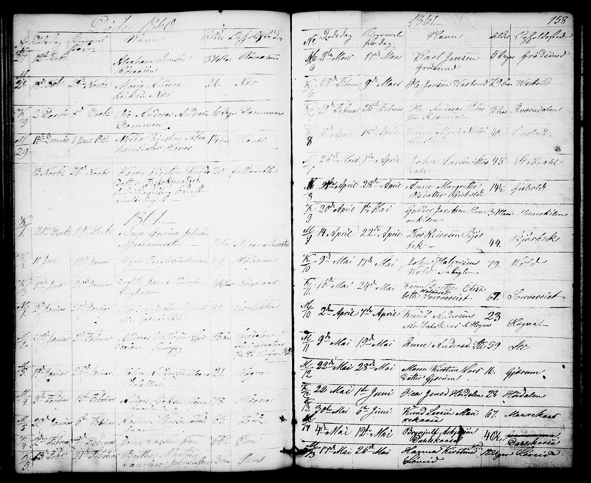SAKO, Solum kirkebøker, G/Gb/L0002: Klokkerbok nr. II 2, 1859-1879, s. 158