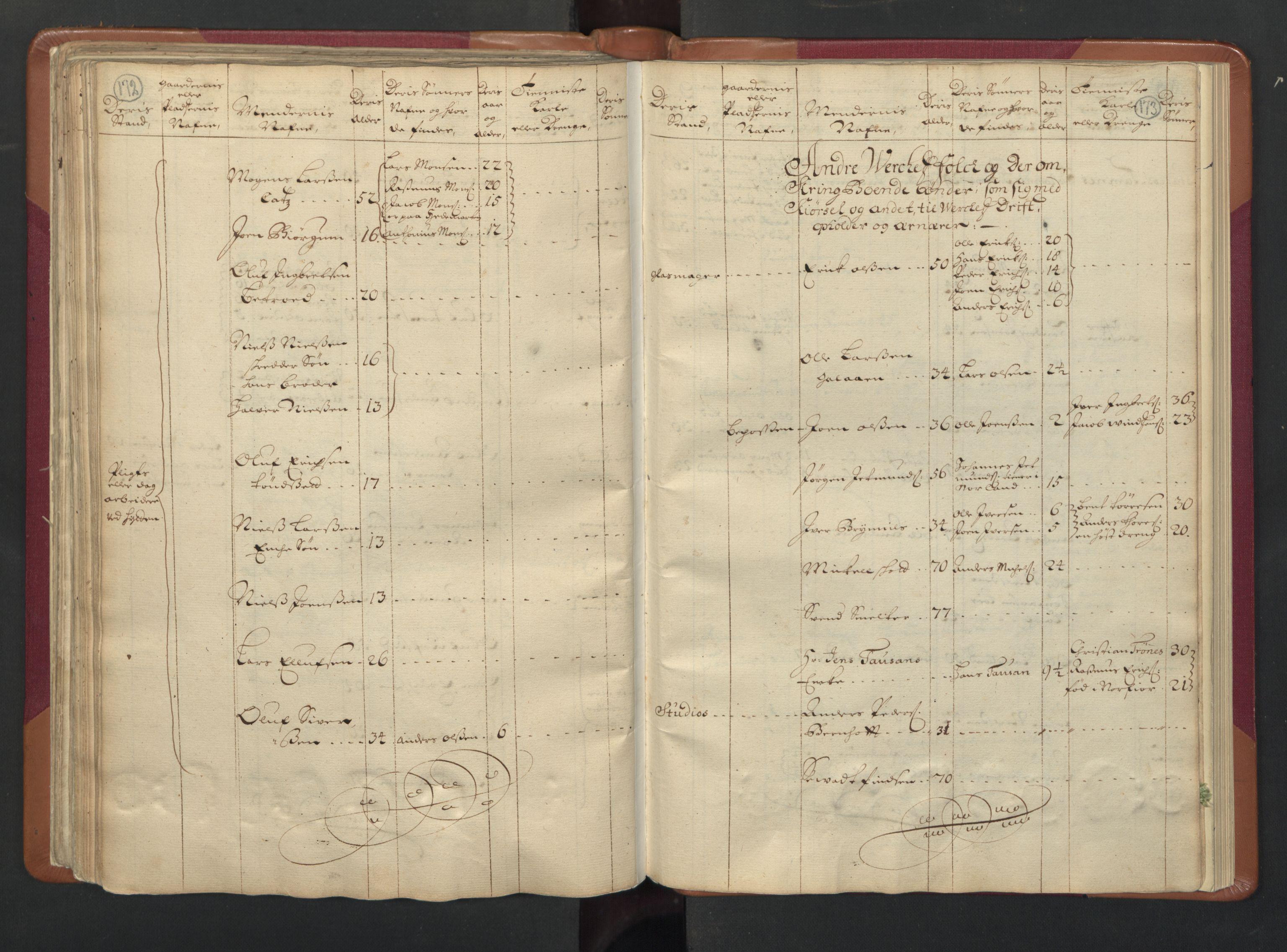 RA, Manntallet 1701, nr. 13: Orkdal fogderi og Gauldal fogderi med Røros kobberverk, 1701, s. 172-173