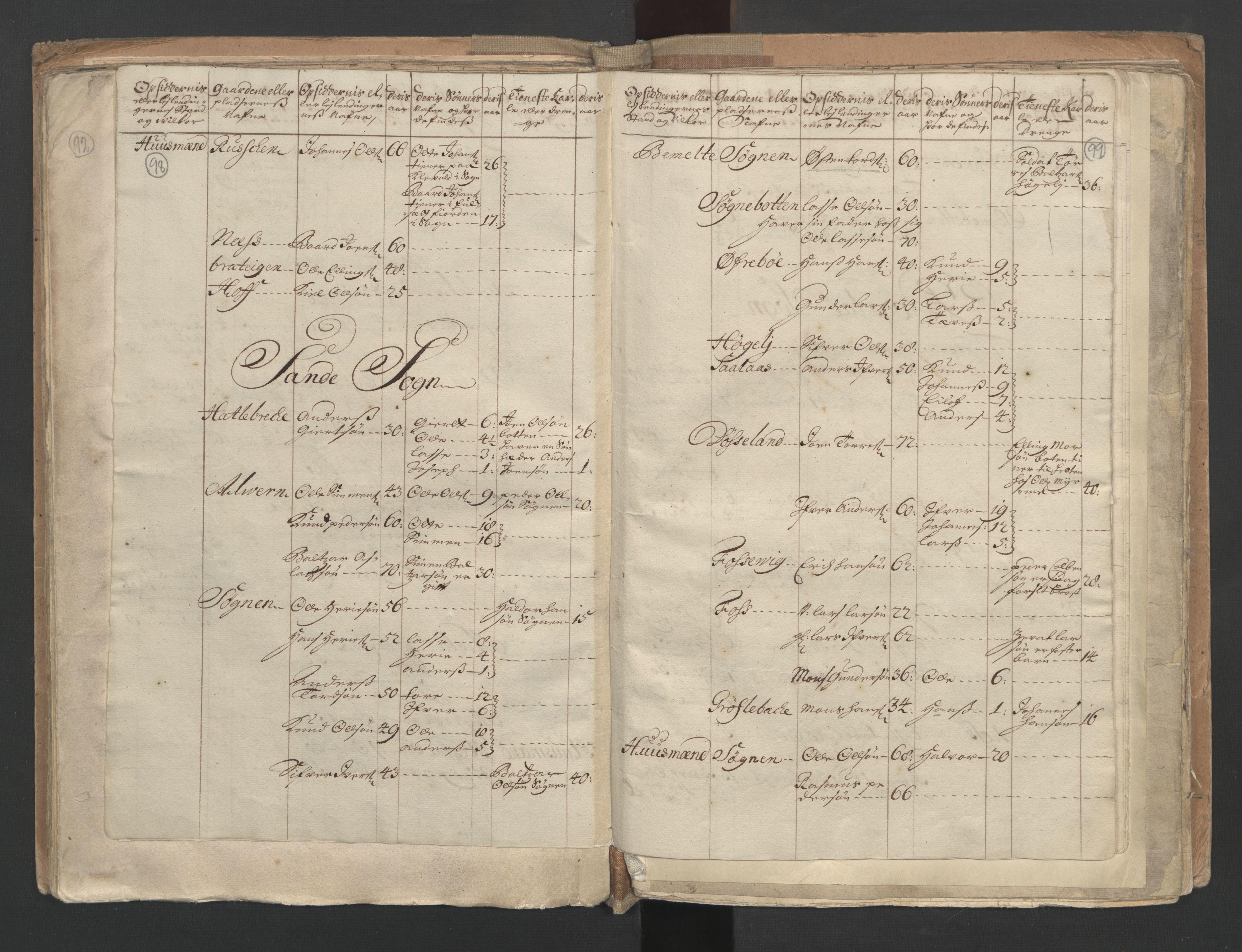 RA, Manntallet 1701, nr. 9: Sunnfjord fogderi, Nordfjord fogderi og Svanø birk, 1701, s. 98-99