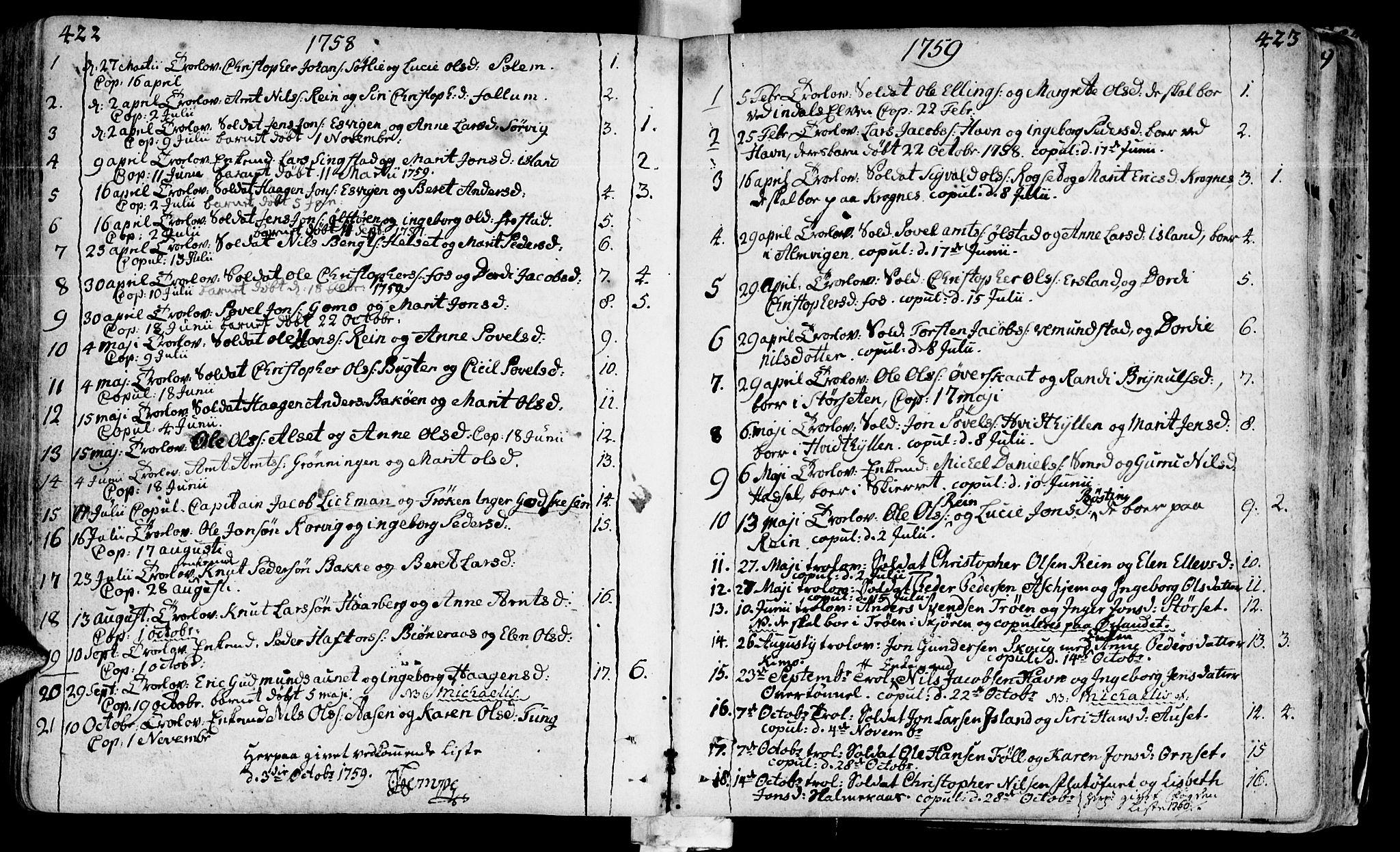 SAT, Ministerialprotokoller, klokkerbøker og fødselsregistre - Sør-Trøndelag, 646/L0605: Ministerialbok nr. 646A03, 1751-1790, s. 422-423