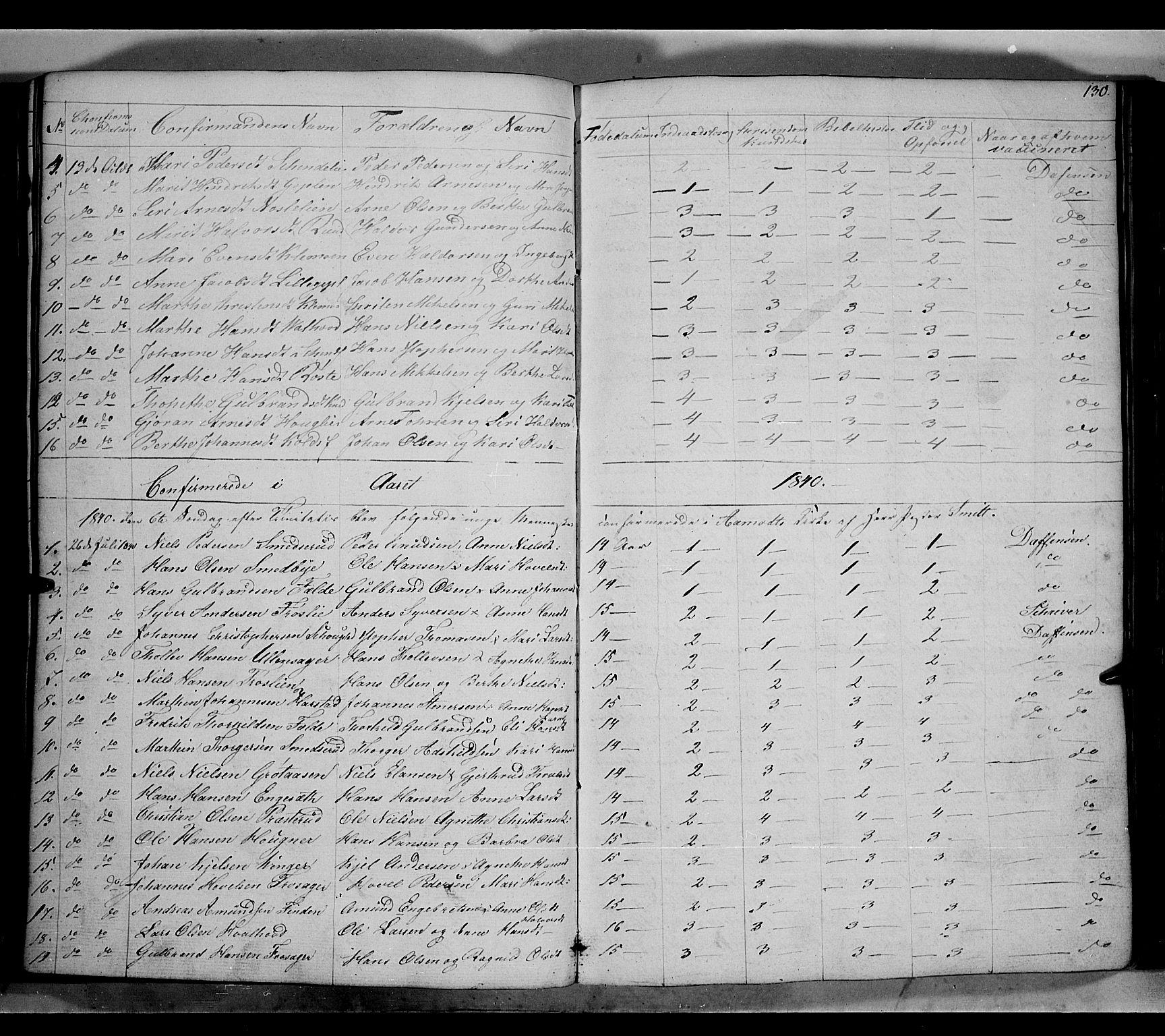 SAH, Land prestekontor, Klokkerbok nr. 2, 1833-1849, s. 130