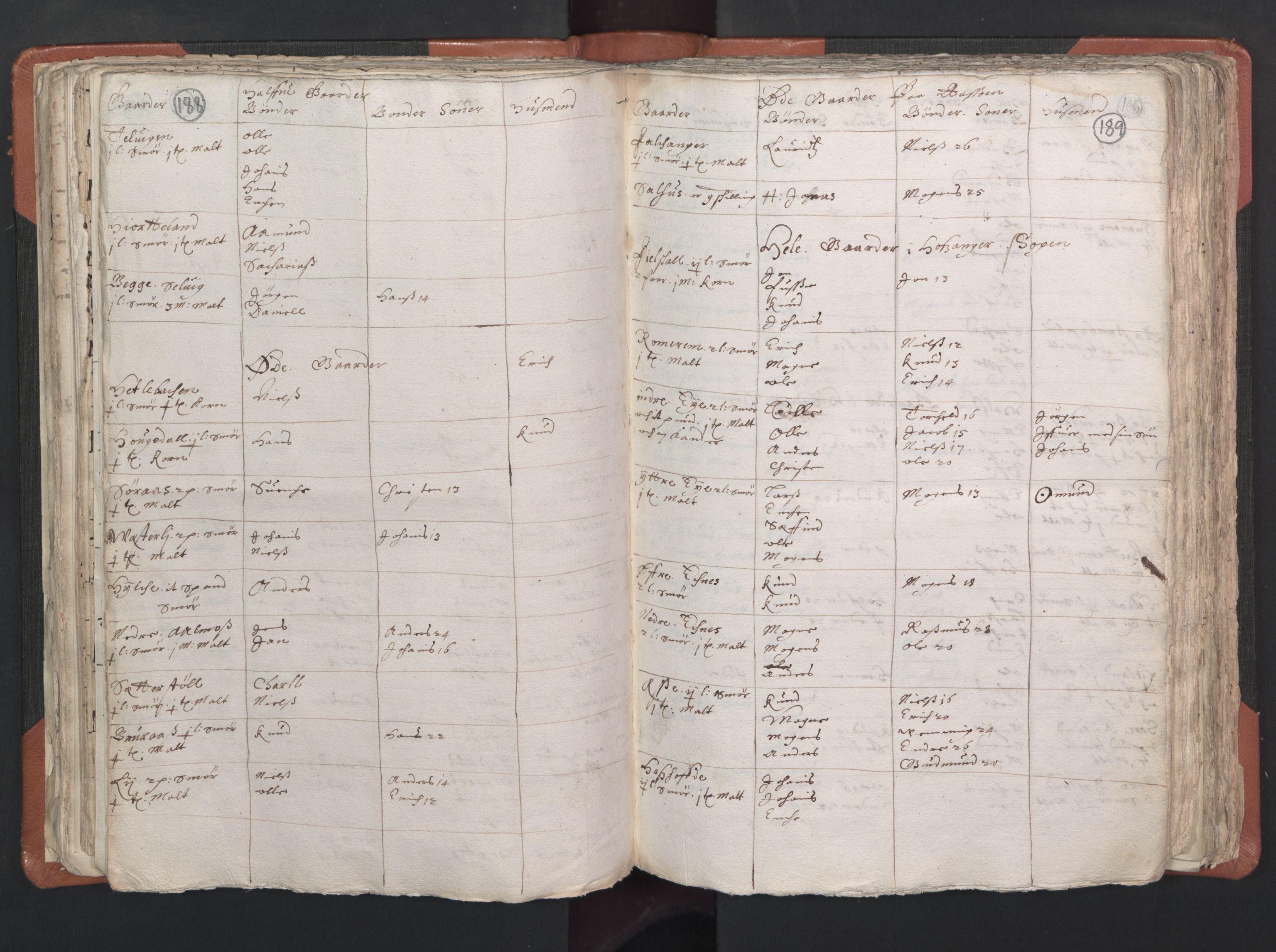 RA, Sogneprestenes manntall 1664-1666, nr. 22: Nordhordland prosti, 1664-1666, s. 188-189