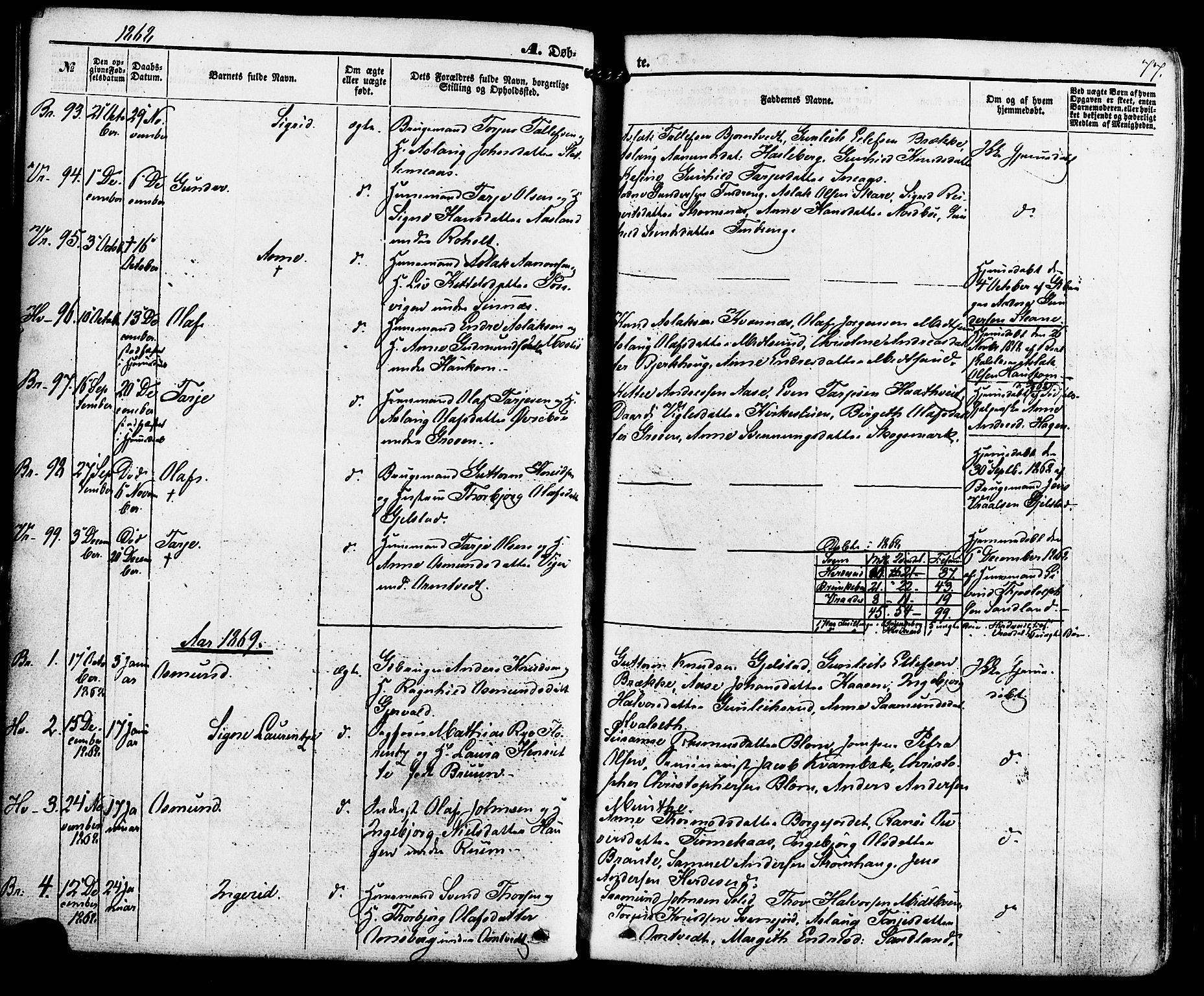 SAKO, Kviteseid kirkebøker, F/Fa/L0007: Ministerialbok nr. I 7, 1859-1881, s. 77