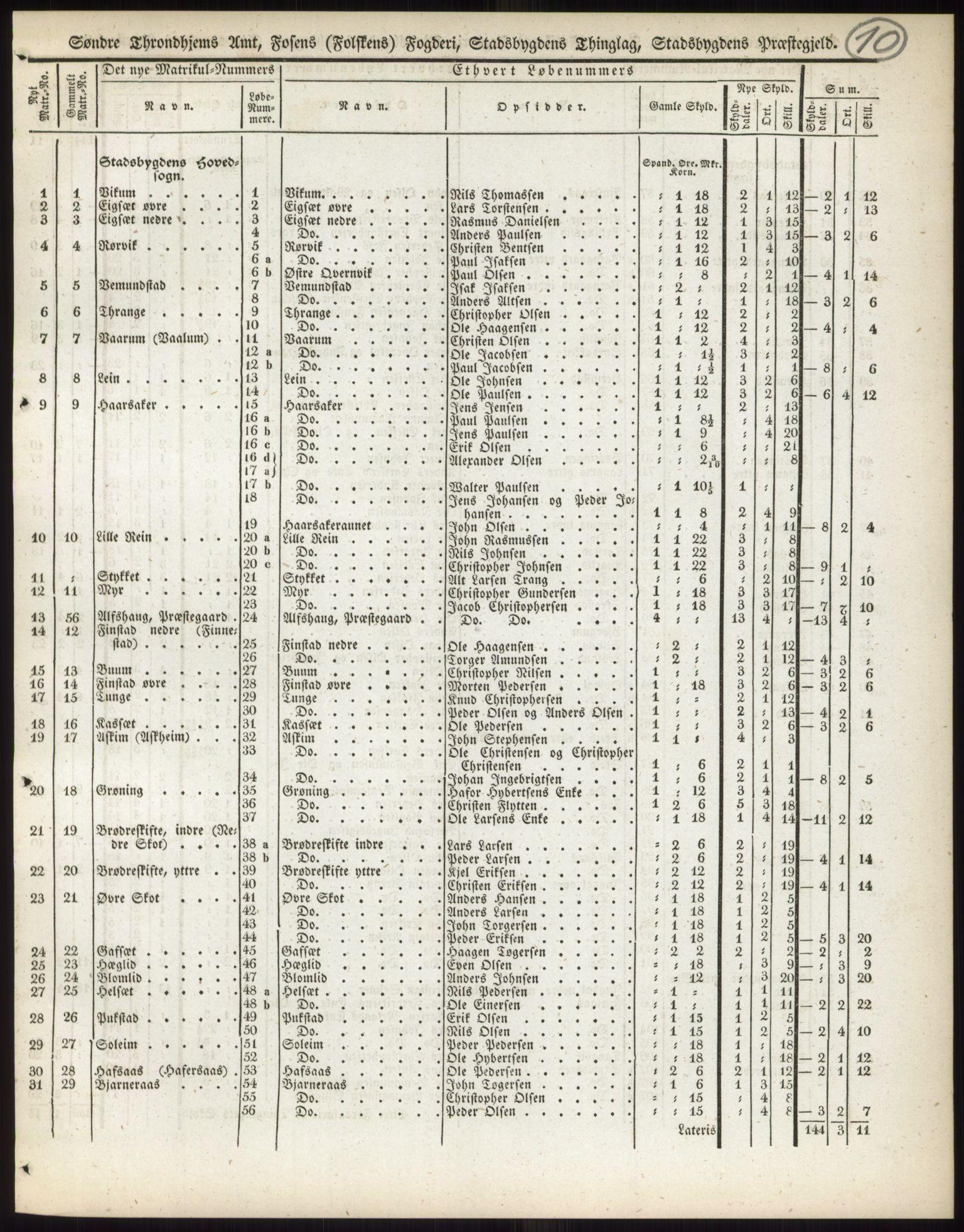 PUBL, Andre publikasjoner, -/Bind 15: Søndre Trondhjems amt, 1838, s. 18