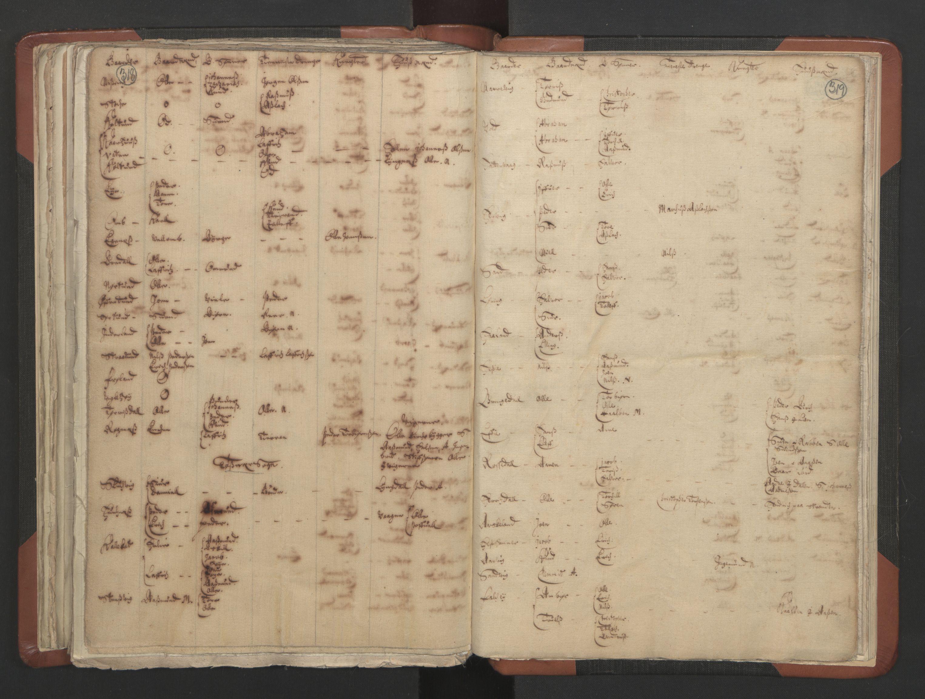 RA, Sogneprestenes manntall 1664-1666, nr. 19: Ryfylke prosti, 1664-1666, s. 318-319