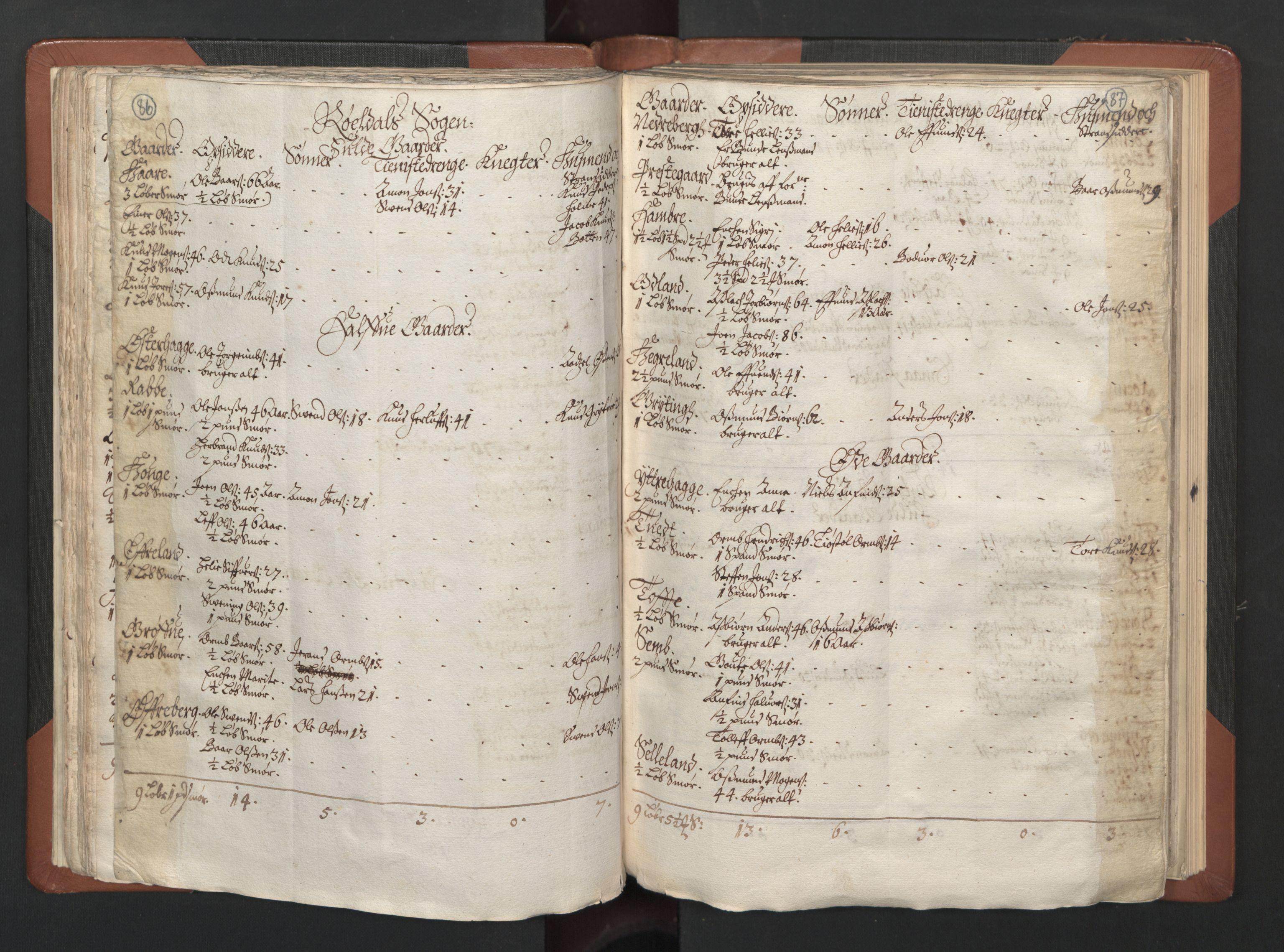 RA, Fogdenes og sorenskrivernes manntall 1664-1666, nr. 14: Hardanger len, Ytre Sogn fogderi og Indre Sogn fogderi, 1664-1665, s. 86-87