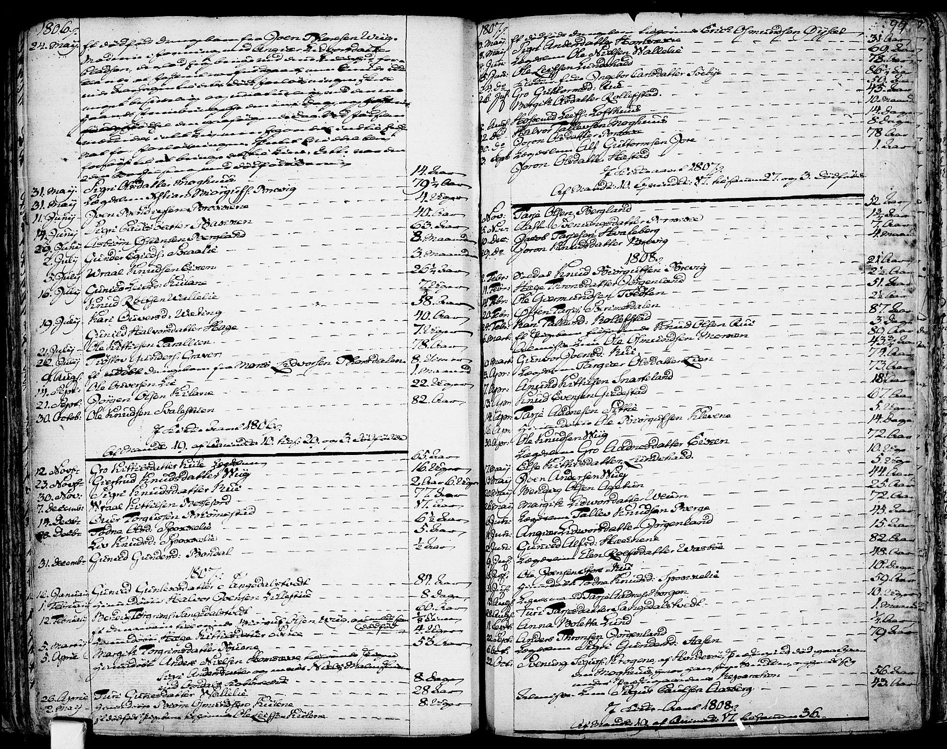 SAKO, Fyresdal kirkebøker, F/Fa/L0002: Ministerialbok nr. I 2, 1769-1814, s. 99