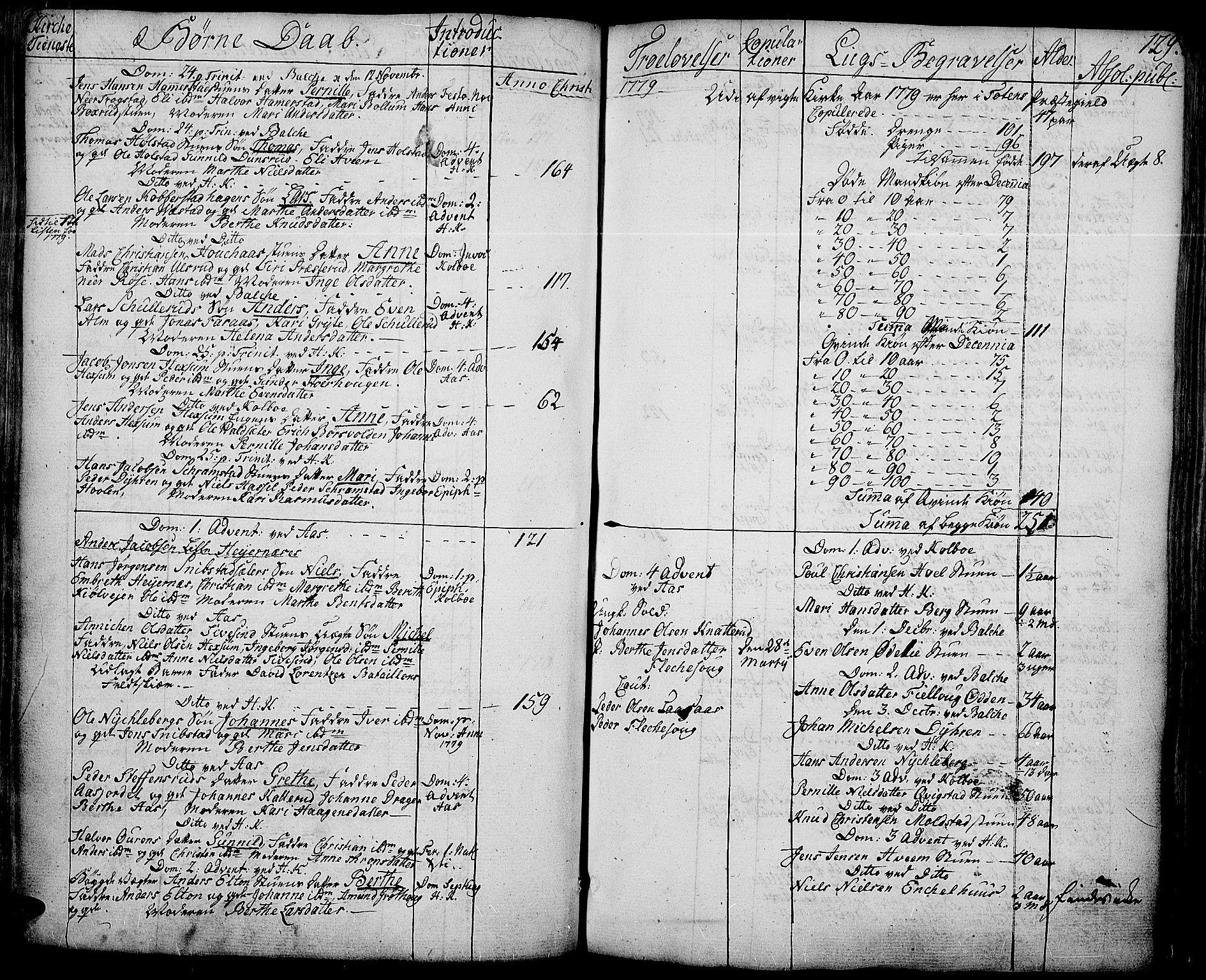 SAH, Toten prestekontor, Ministerialbok nr. 6, 1773-1793, s. 129