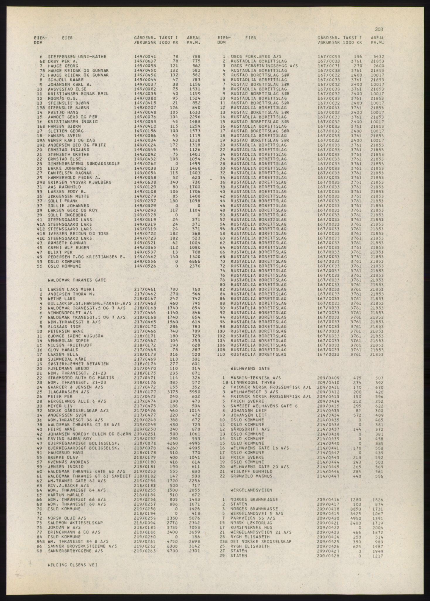 PUBL, Kristiania/Oslo adressebok, 1980-1981, s. 303