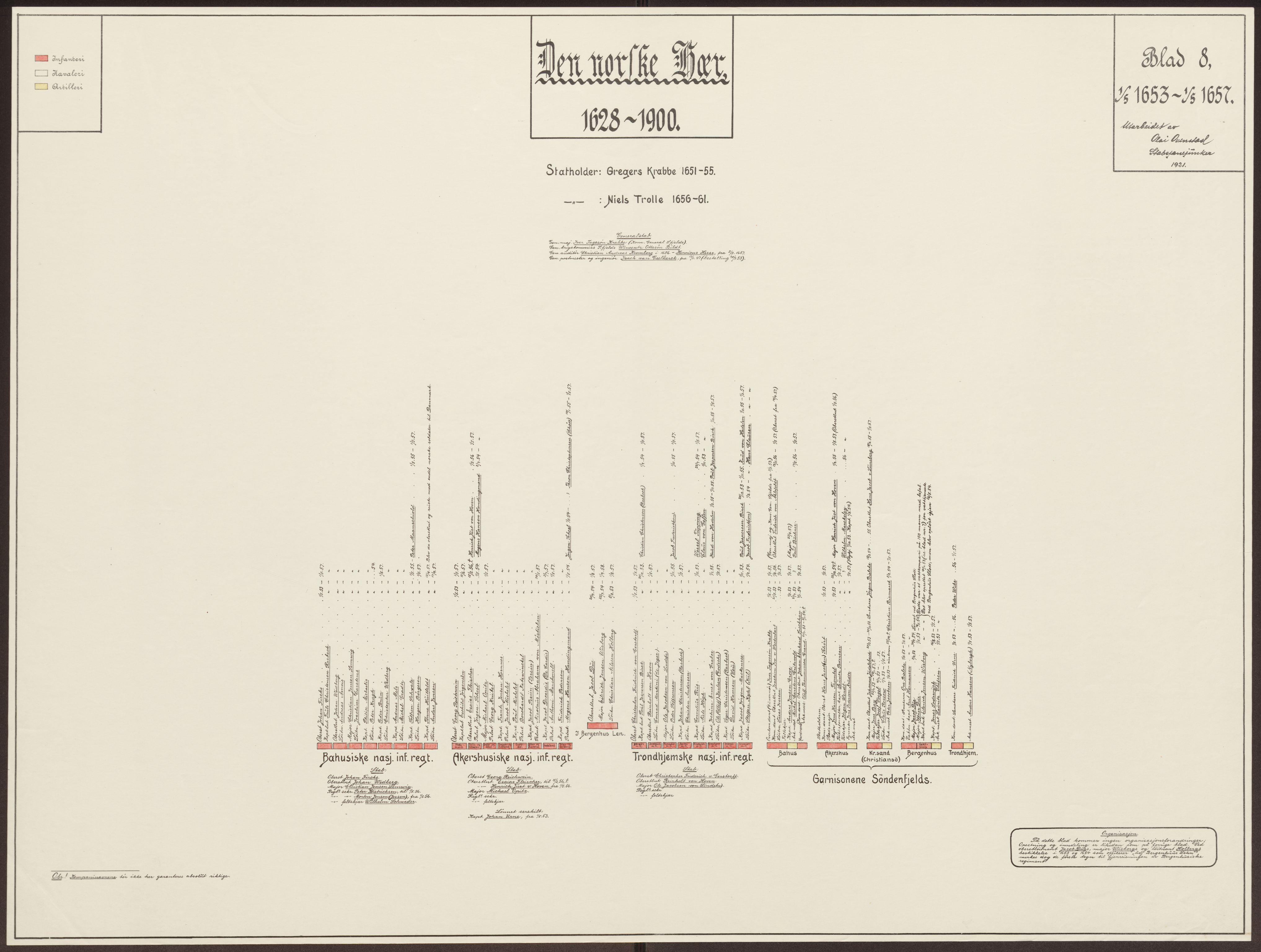 RA, Riksarkivets bibliotek, 1628-1818, s. 8