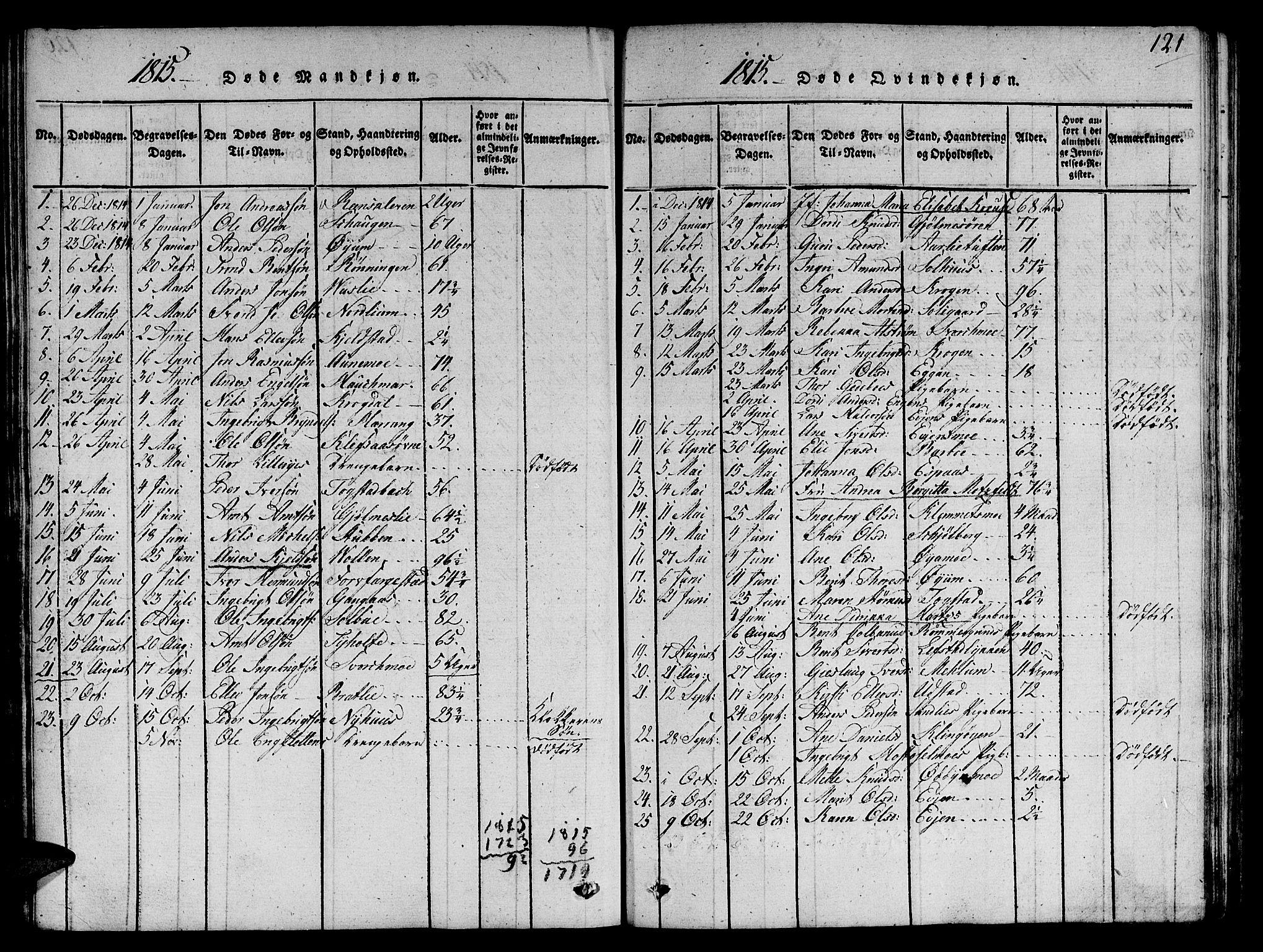 SAT, Ministerialprotokoller, klokkerbøker og fødselsregistre - Sør-Trøndelag, 668/L0803: Ministerialbok nr. 668A03, 1800-1826, s. 121
