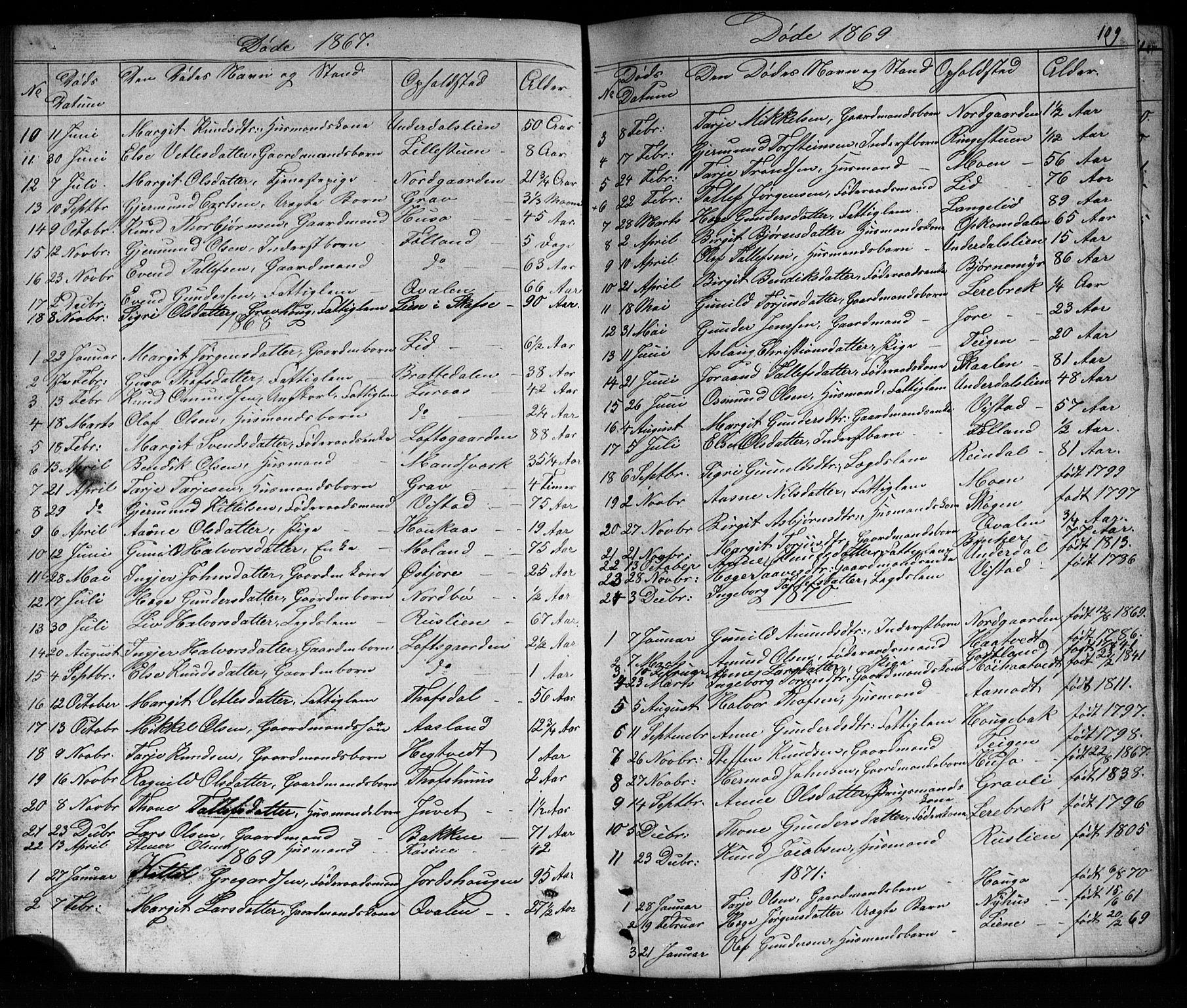 SAKO, Mo kirkebøker, G/Ga/L0001: Klokkerbok nr. I 1, 1851-1891, s. 109