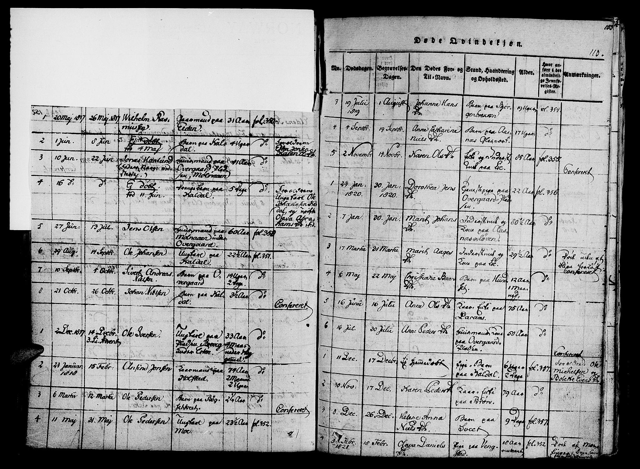 SAT, Ministerialprotokoller, klokkerbøker og fødselsregistre - Nord-Trøndelag, 741/L0387: Ministerialbok nr. 741A03 /3, 1817-1822, s. 110