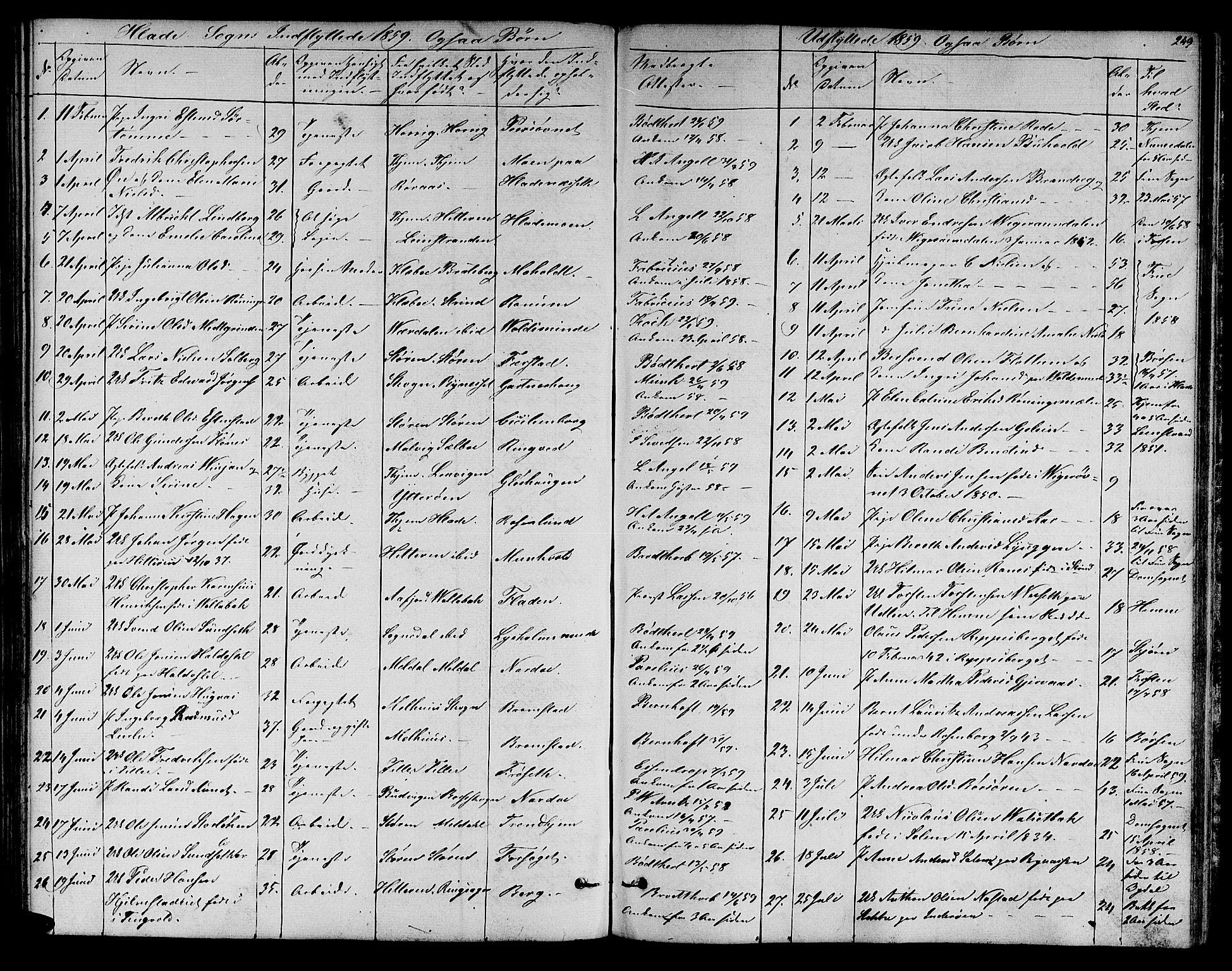 SAT, Ministerialprotokoller, klokkerbøker og fødselsregistre - Sør-Trøndelag, 606/L0310: Klokkerbok nr. 606C06, 1850-1859, s. 249