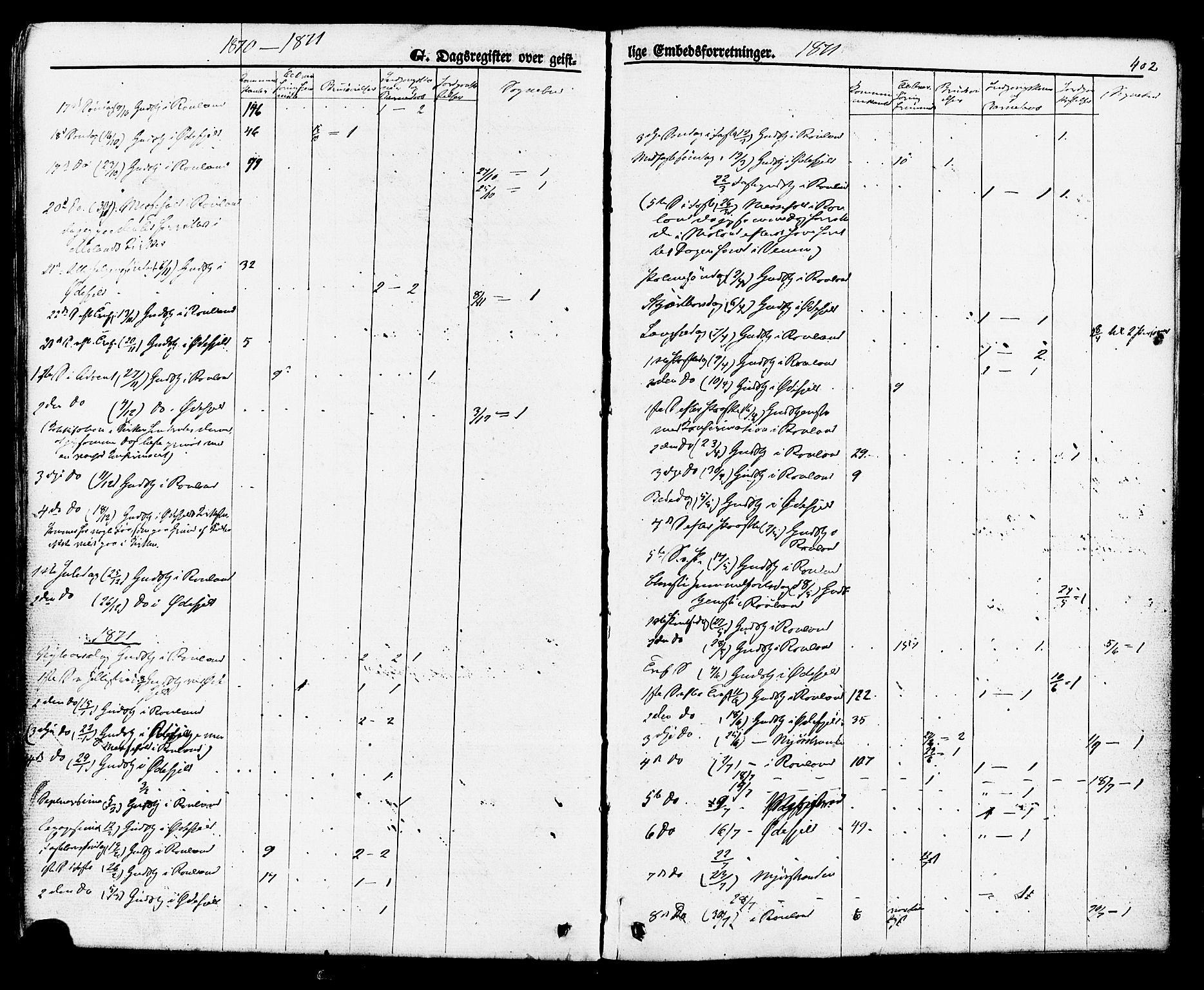 SAKO, Rauland kirkebøker, F/Fa/L0003: Ministerialbok nr. 3, 1859-1886, s. 402