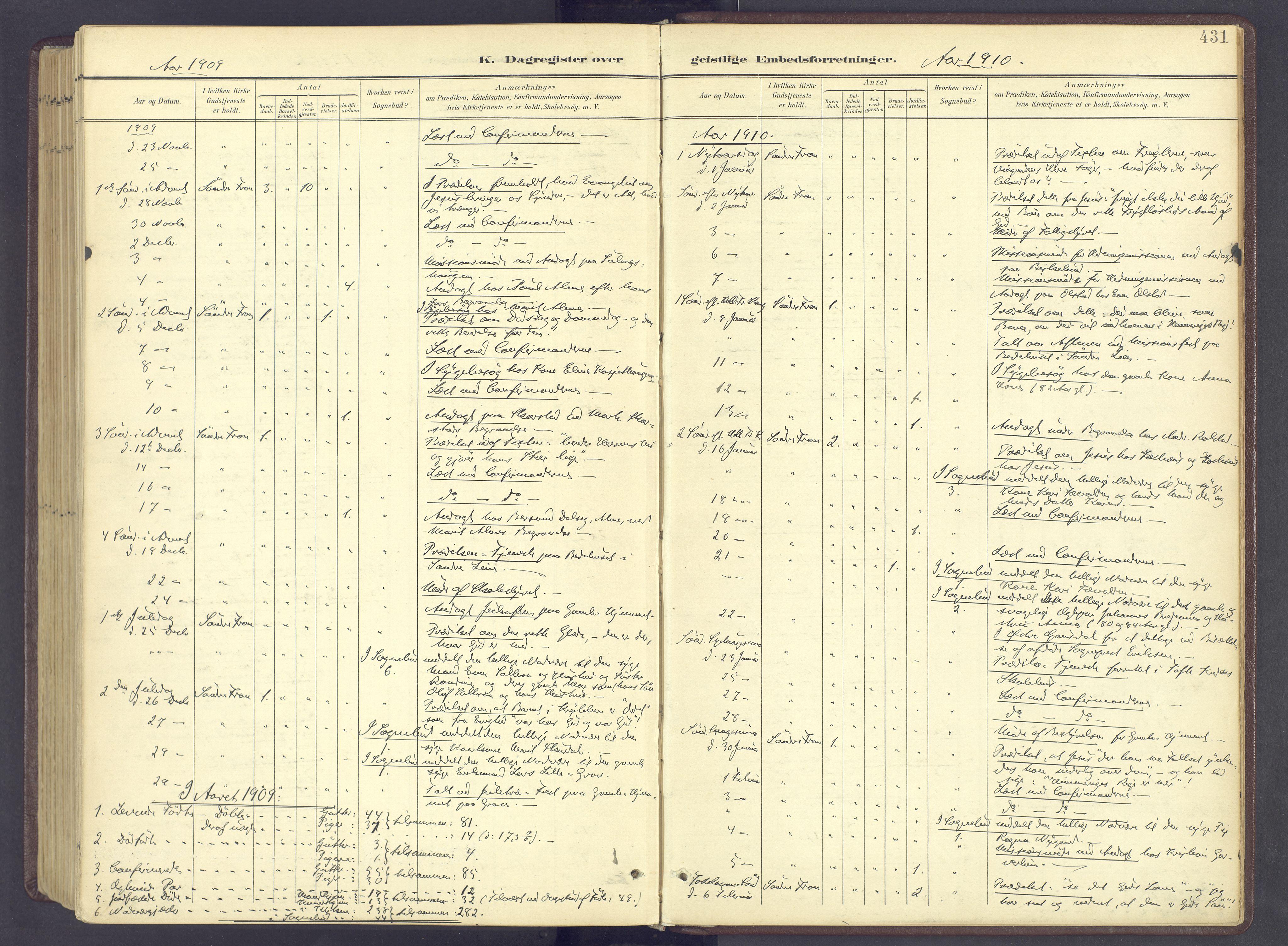 SAH, Sør-Fron prestekontor, H/Ha/Haa/L0004: Ministerialbok nr. 4, 1898-1919, s. 431