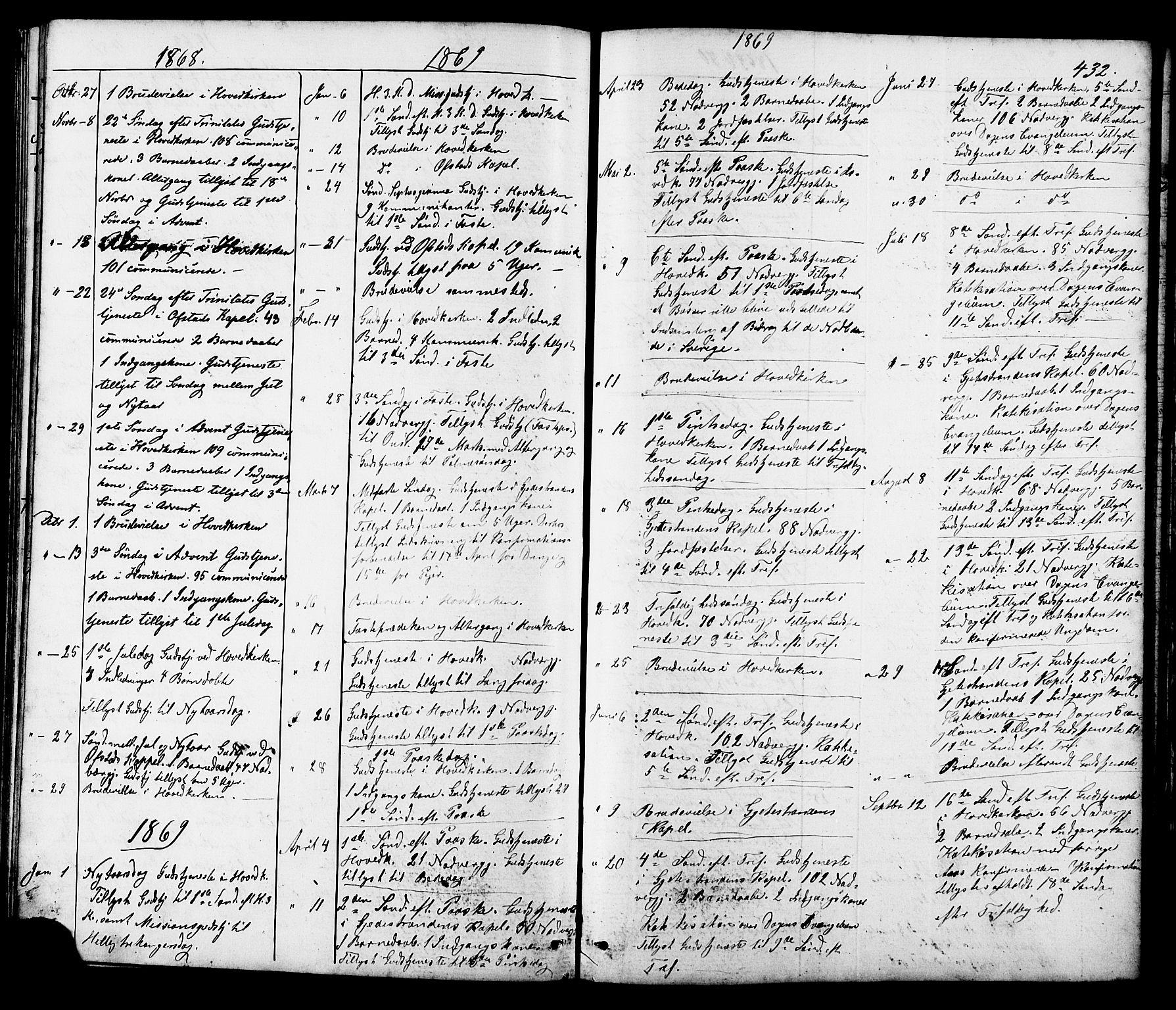 SAT, Ministerialprotokoller, klokkerbøker og fødselsregistre - Sør-Trøndelag, 665/L0777: Klokkerbok nr. 665C02, 1867-1915, s. 432