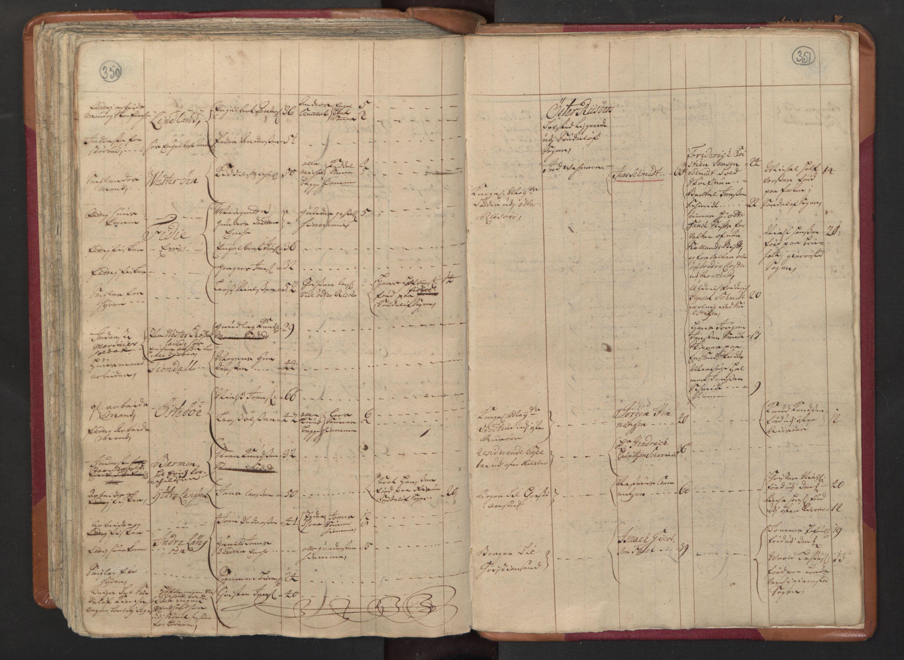 RA, Manntallet 1701, nr. 3: Nedenes fogderi, 1701, s. 350-351
