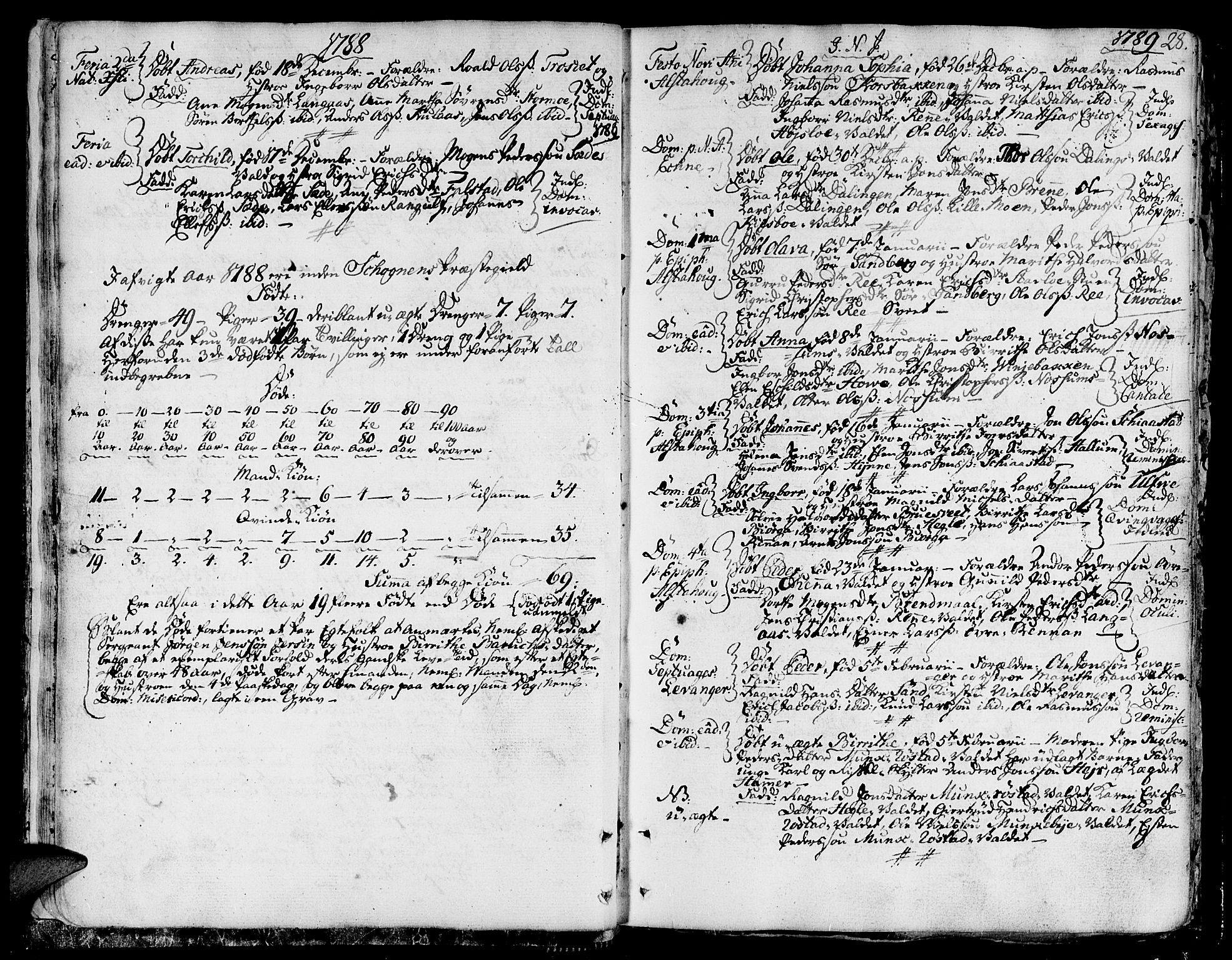 SAT, Ministerialprotokoller, klokkerbøker og fødselsregistre - Nord-Trøndelag, 717/L0142: Ministerialbok nr. 717A02 /1, 1783-1809, s. 28