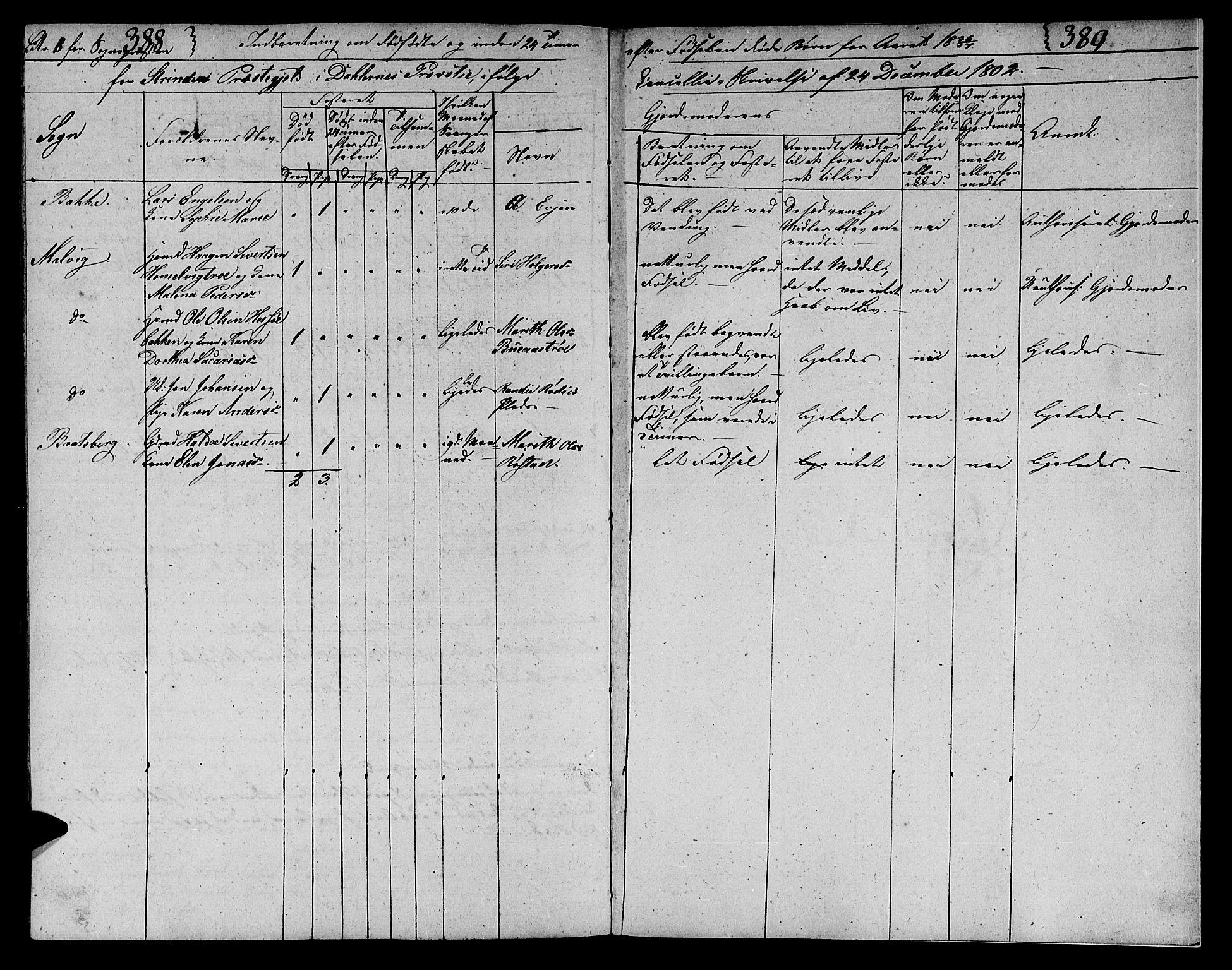 SAT, Ministerialprotokoller, klokkerbøker og fødselsregistre - Sør-Trøndelag, 606/L0306: Klokkerbok nr. 606C02, 1797-1829, s. 388-389