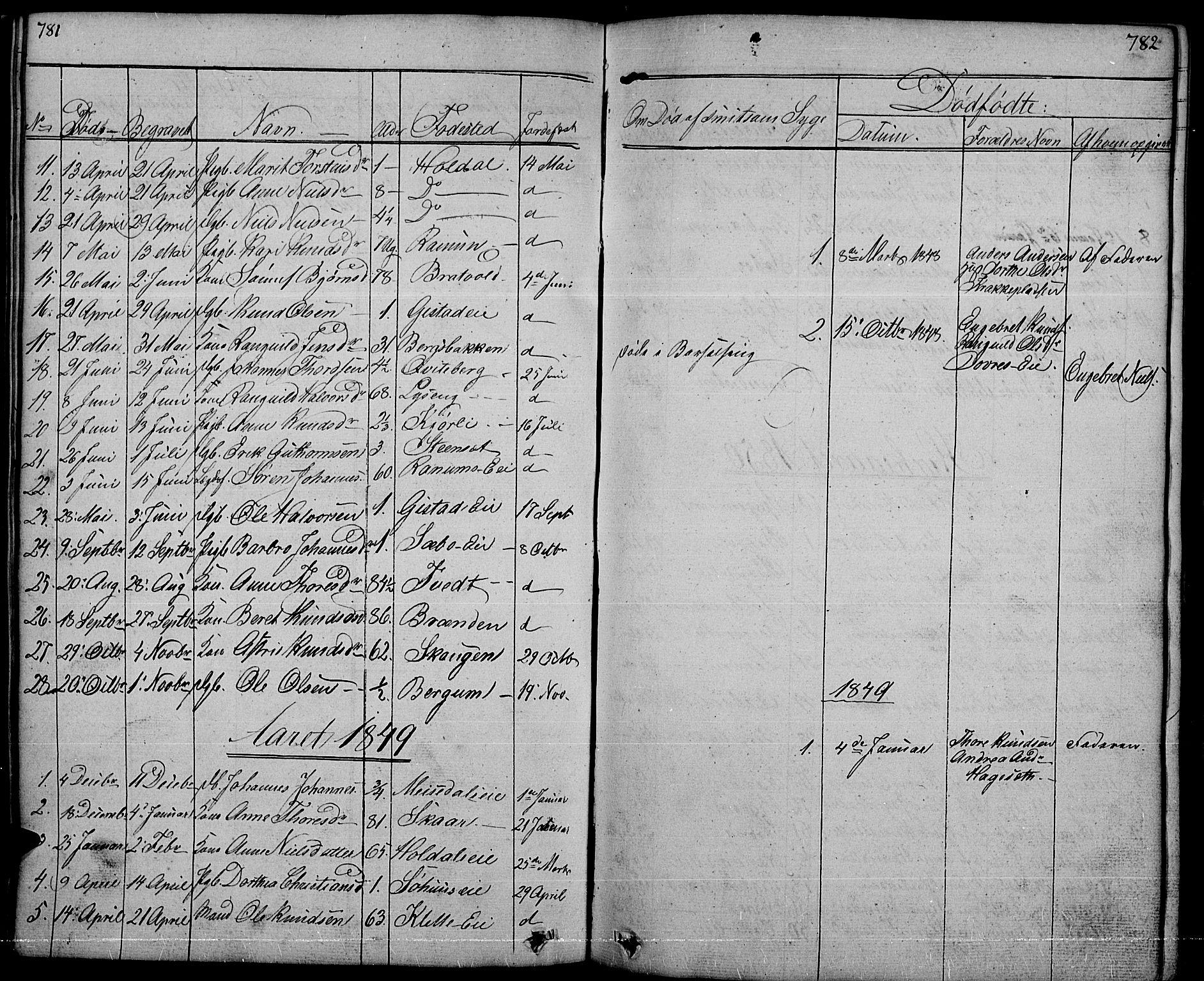 SAH, Nord-Aurdal prestekontor, Klokkerbok nr. 1, 1834-1887, s. 781-782