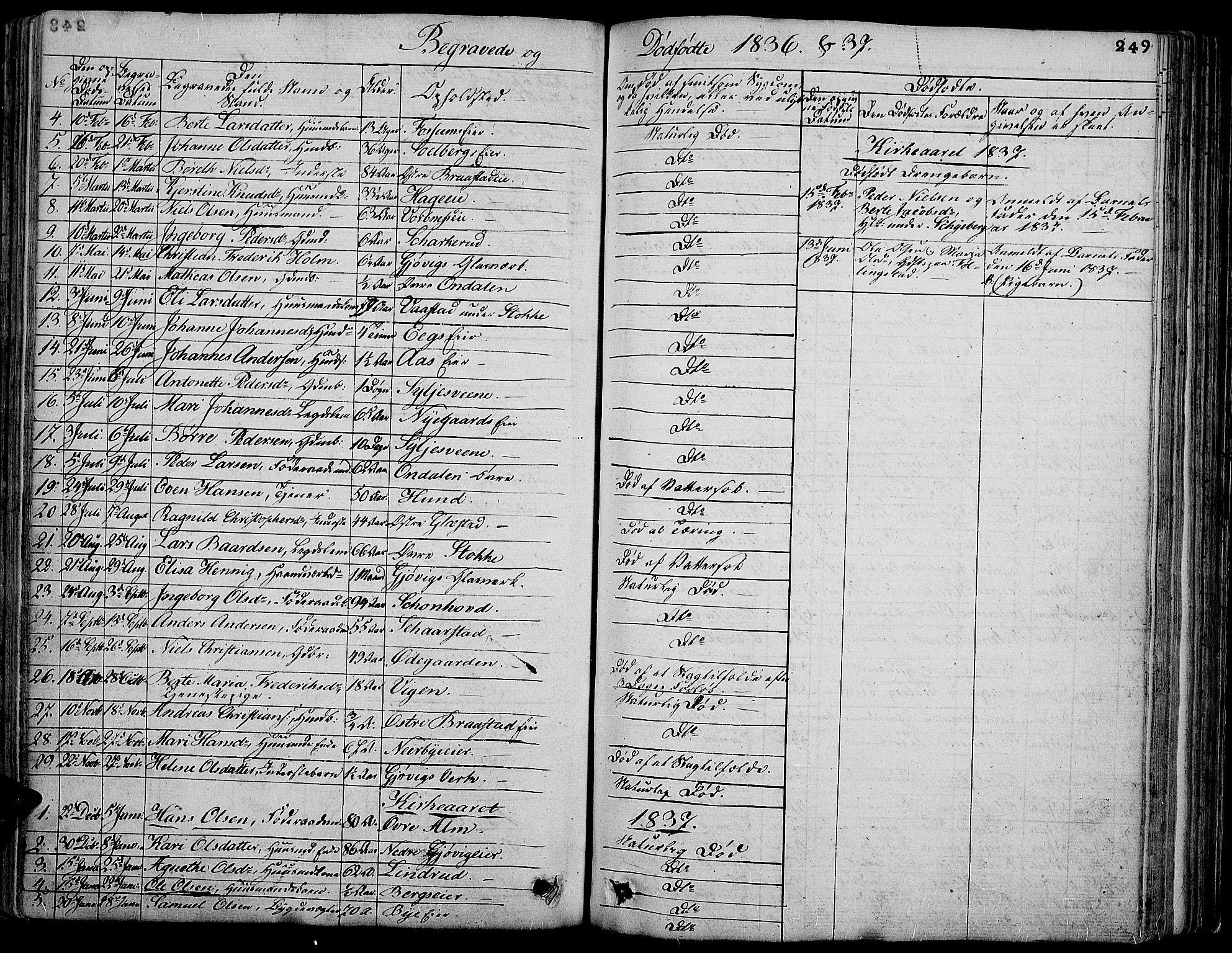 SAH, Vardal prestekontor, H/Ha/Hab/L0004: Klokkerbok nr. 4, 1831-1853, s. 249