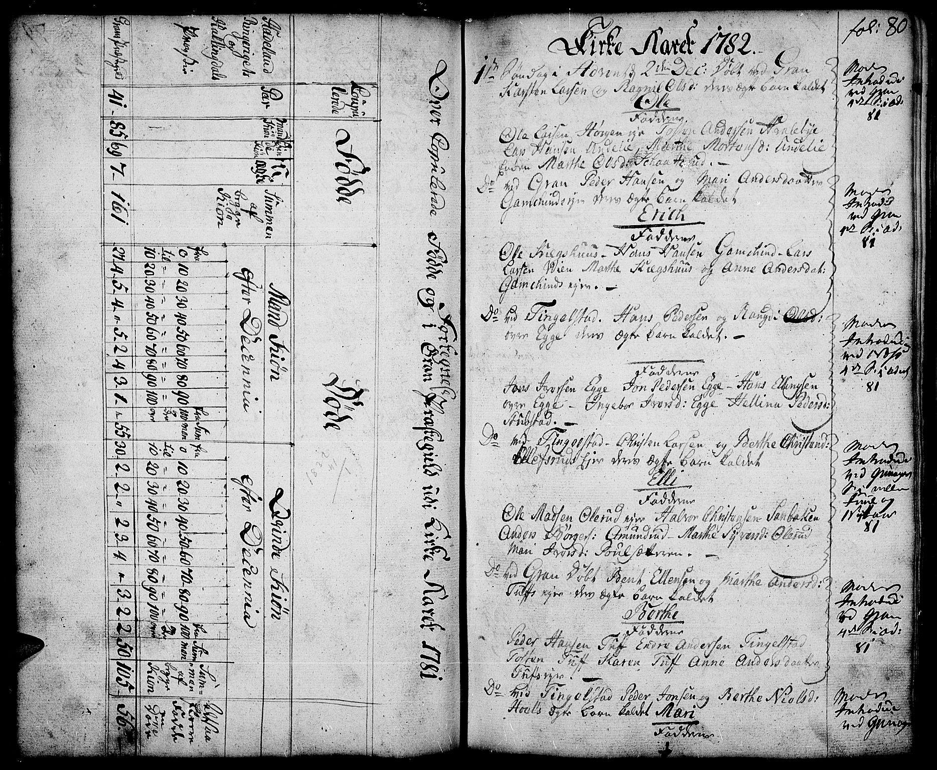 SAH, Gran prestekontor, Ministerialbok nr. 5, 1776-1788, s. 80