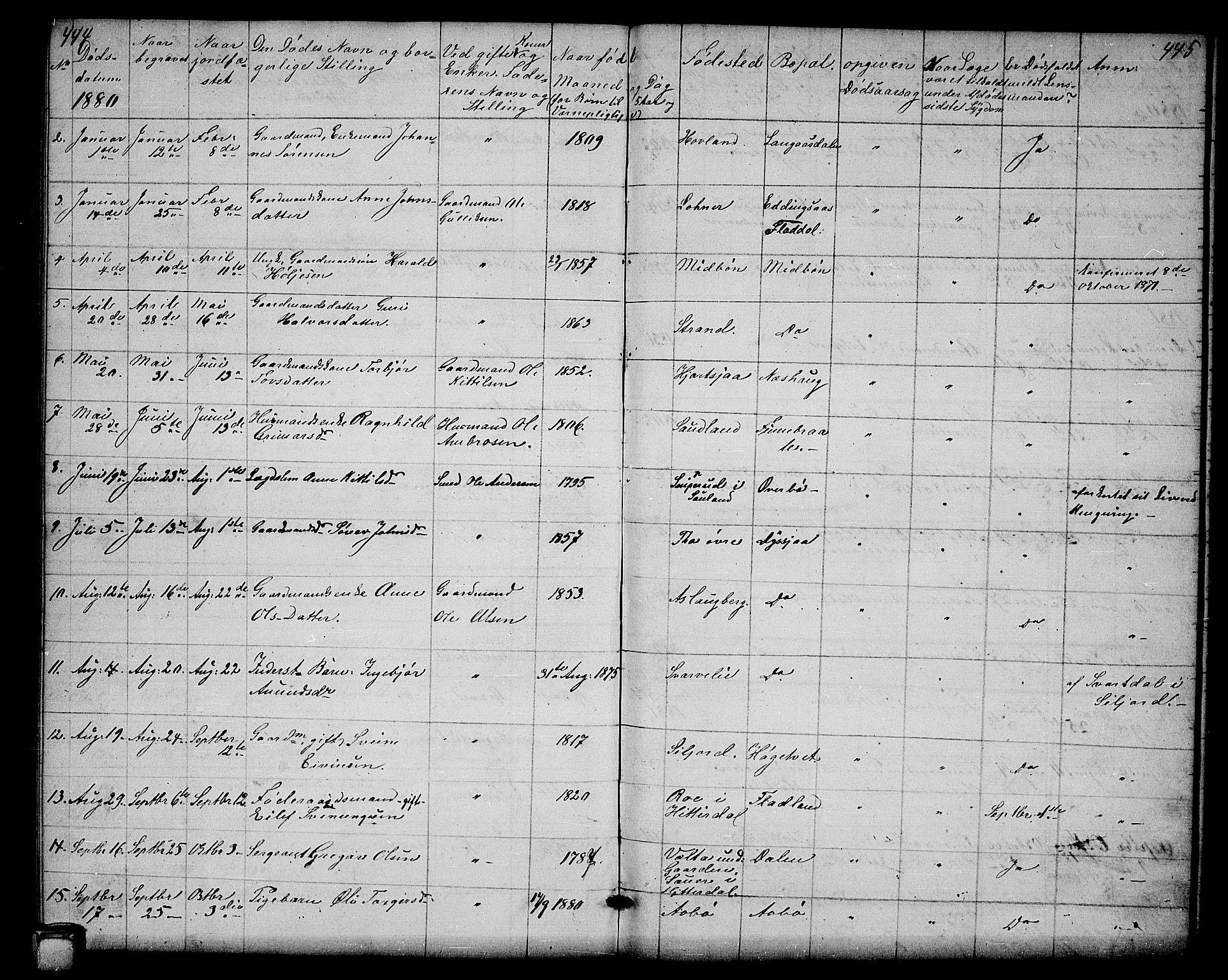 SAKO, Hjartdal kirkebøker, G/Ga/L0002: Klokkerbok nr. I 2, 1854-1888, s. 444-445