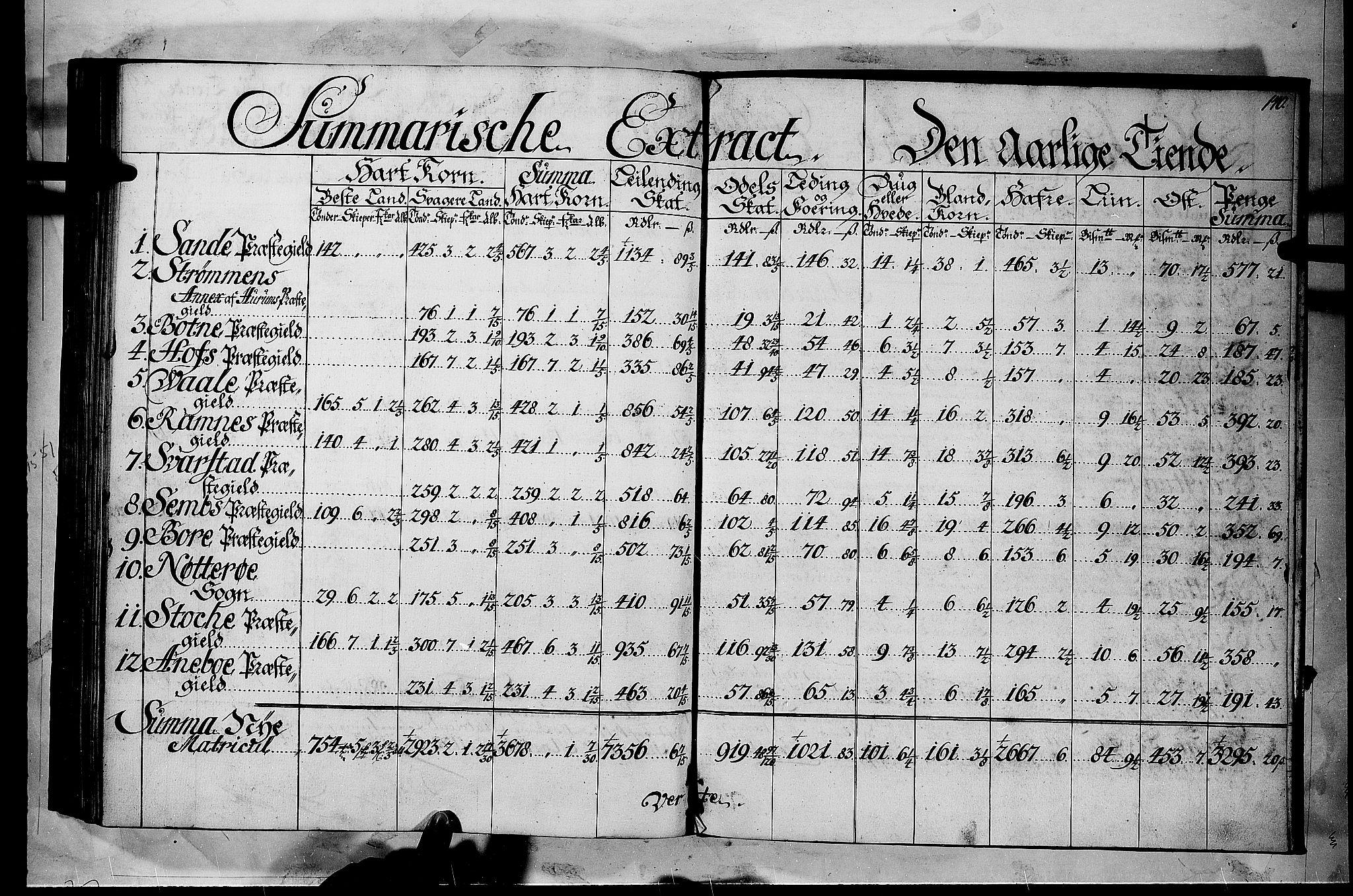 RA, Rentekammeret inntil 1814, Realistisk ordnet avdeling, N/Nb/Nbf/L0116: Jarlsberg grevskap matrikkelprotokoll, 1723, s. 139b-140a