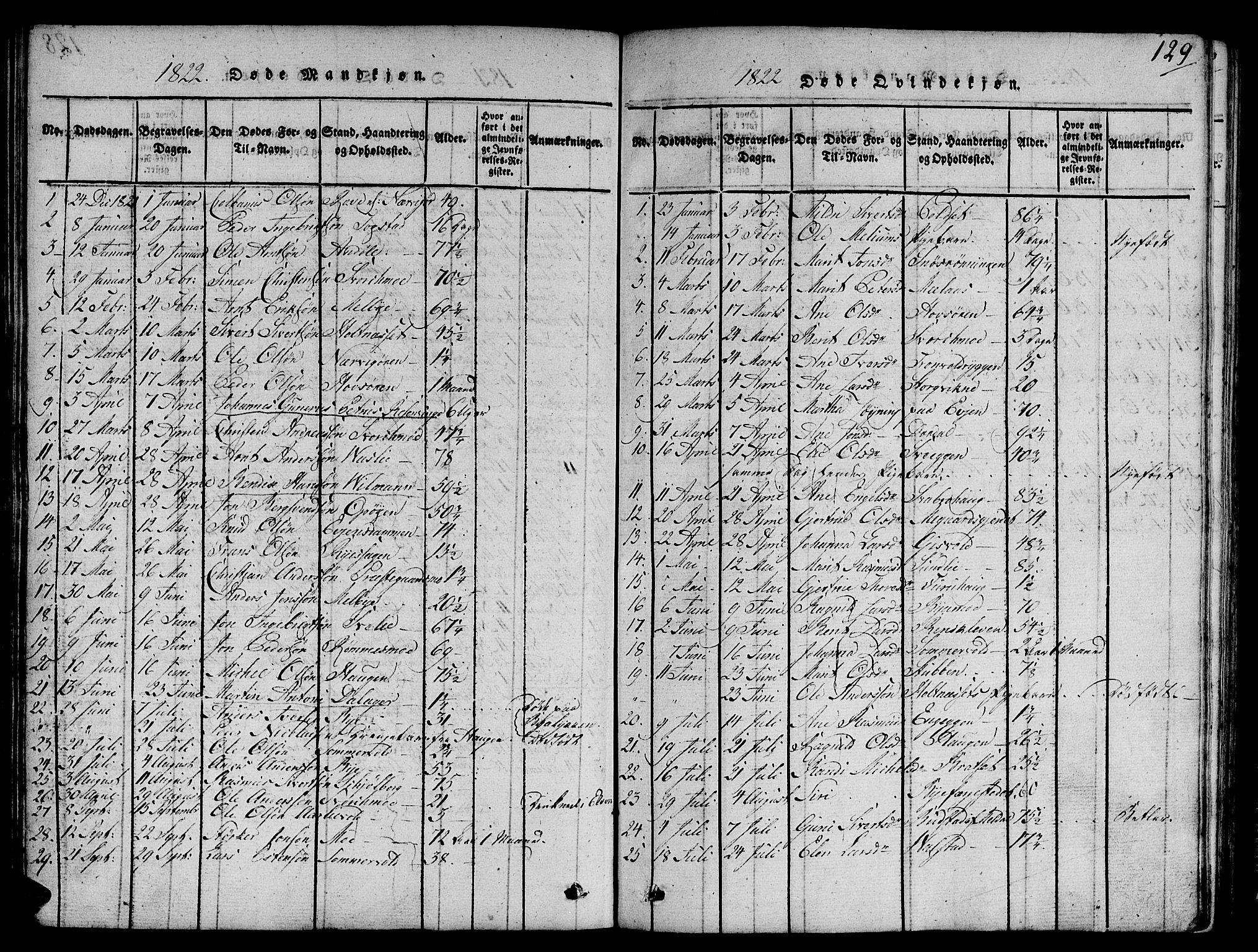 SAT, Ministerialprotokoller, klokkerbøker og fødselsregistre - Sør-Trøndelag, 668/L0803: Ministerialbok nr. 668A03, 1800-1826, s. 129