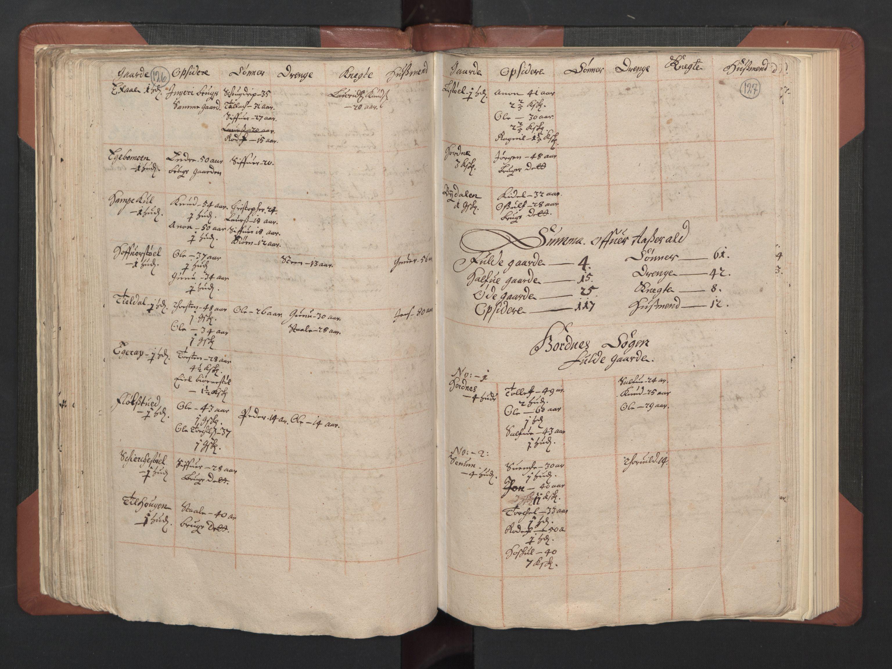 RA, Fogdenes og sorenskrivernes manntall 1664-1666, nr. 8: Råbyggelaget fogderi, 1664-1665, s. 126-127