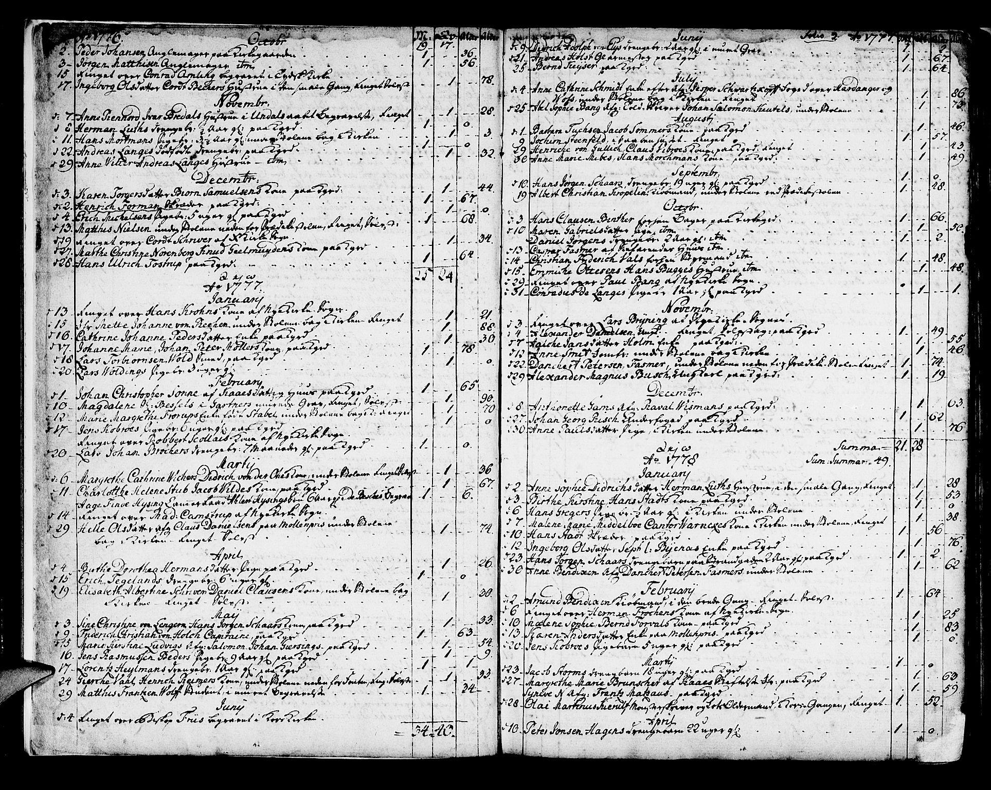 SAB, Domkirken sokneprestembete, H/Haa/L0009: Ministerialbok nr. A 9, 1776-1821, s. 2