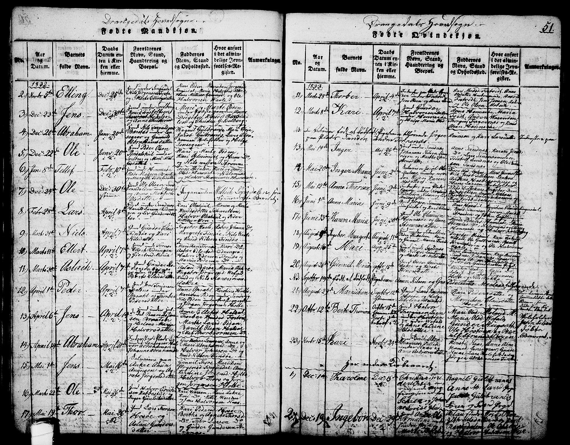SAKO, Drangedal kirkebøker, G/Ga/L0001: Klokkerbok nr. I 1 /1, 1814-1856, s. 51