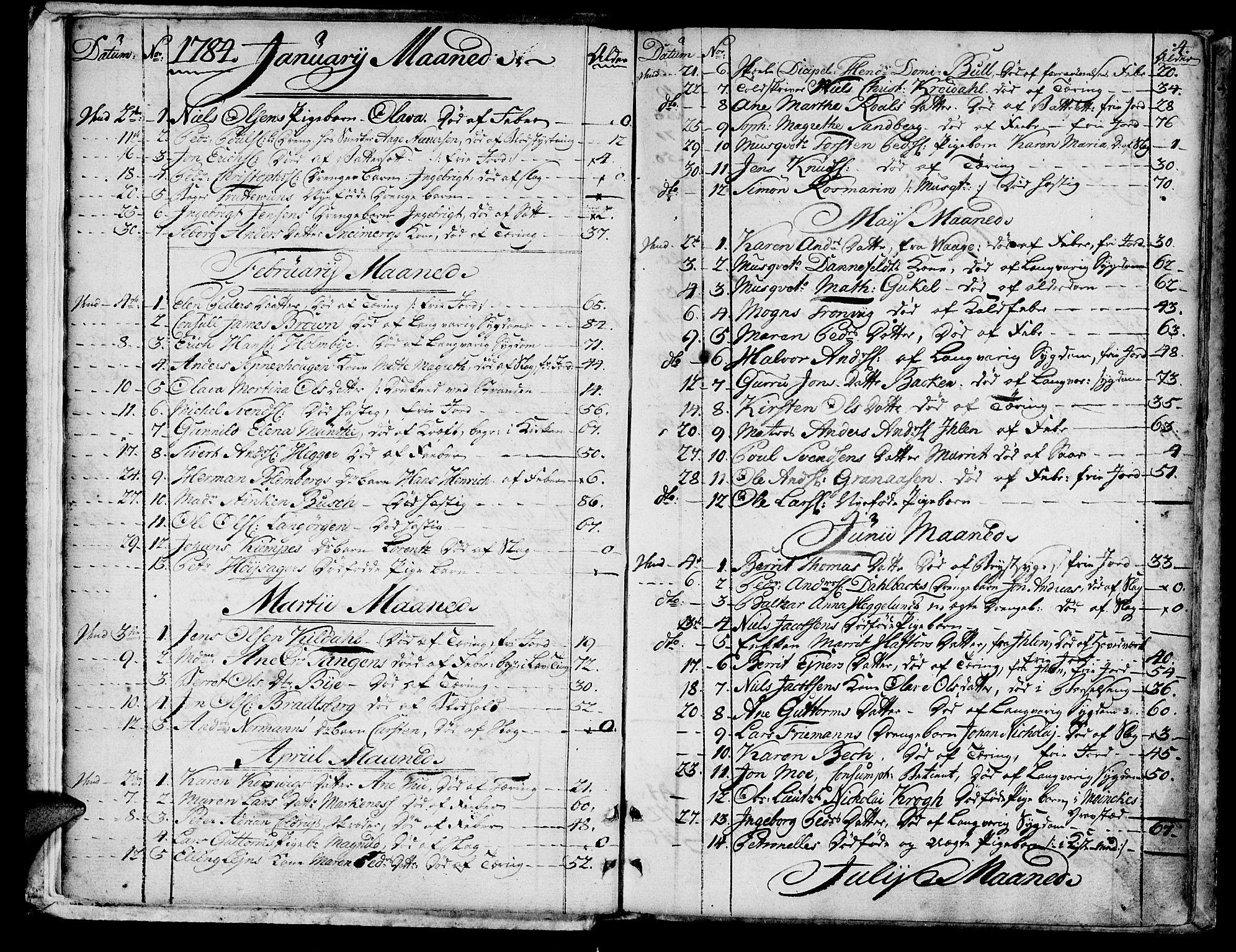 SAT, Ministerialprotokoller, klokkerbøker og fødselsregistre - Sør-Trøndelag, 601/L0040: Ministerialbok nr. 601A08, 1783-1818, s. 4