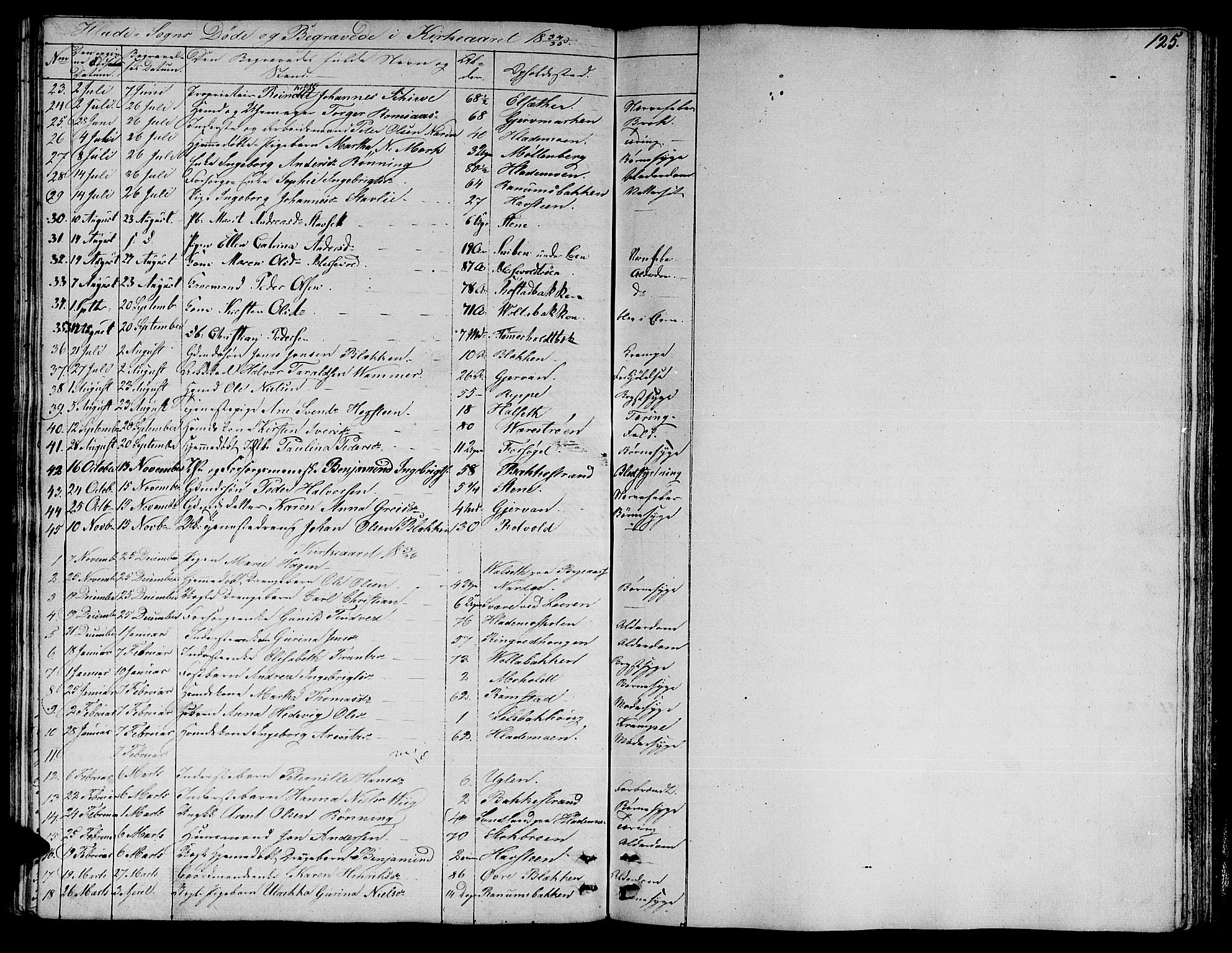 SAT, Ministerialprotokoller, klokkerbøker og fødselsregistre - Sør-Trøndelag, 606/L0308: Klokkerbok nr. 606C04, 1829-1840, s. 125