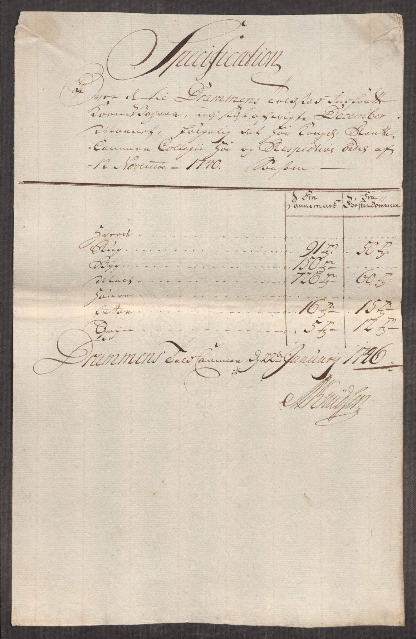 RA, Rentekammeret inntil 1814, Realistisk ordnet avdeling, Oe/L0003: [Ø1]: Priskuranter, 1745-1748, s. 288