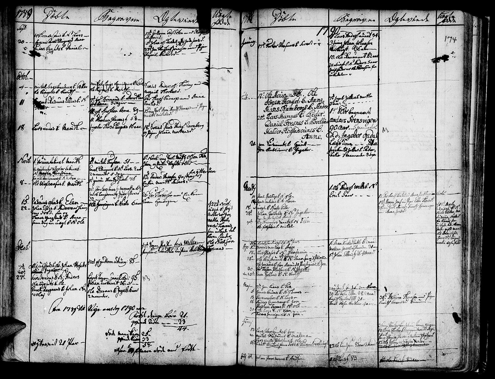 SAT, Ministerialprotokoller, klokkerbøker og fødselsregistre - Nord-Trøndelag, 741/L0385: Ministerialbok nr. 741A01, 1722-1815, s. 174