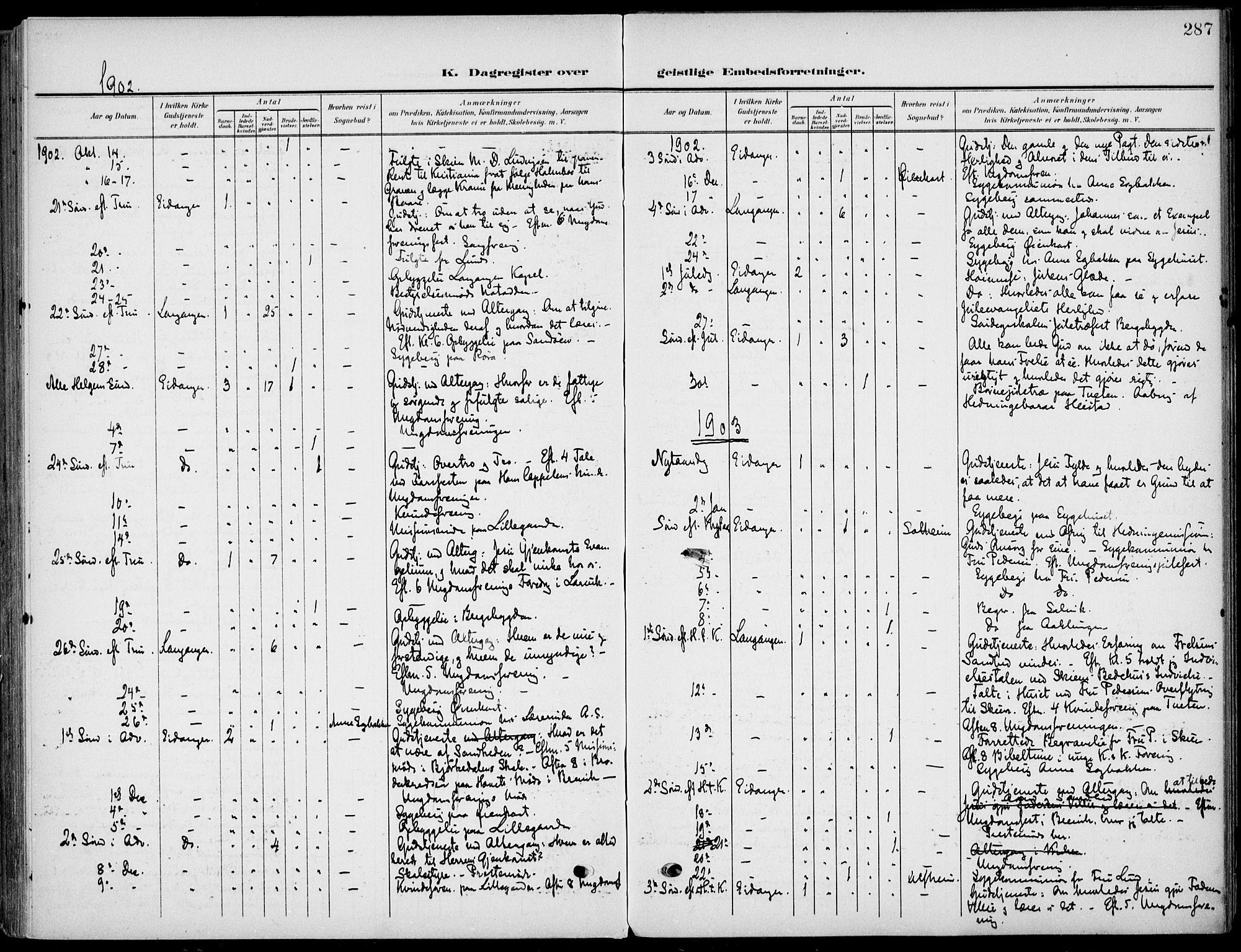 SAKO, Eidanger kirkebøker, F/Fa/L0013: Ministerialbok nr. 13, 1900-1913, s. 287