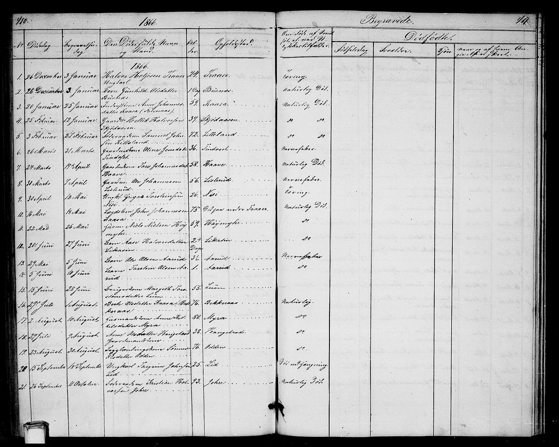 SAKO, Gransherad kirkebøker, G/Ga/L0002: Klokkerbok nr. I 2, 1854-1886, s. 410-411