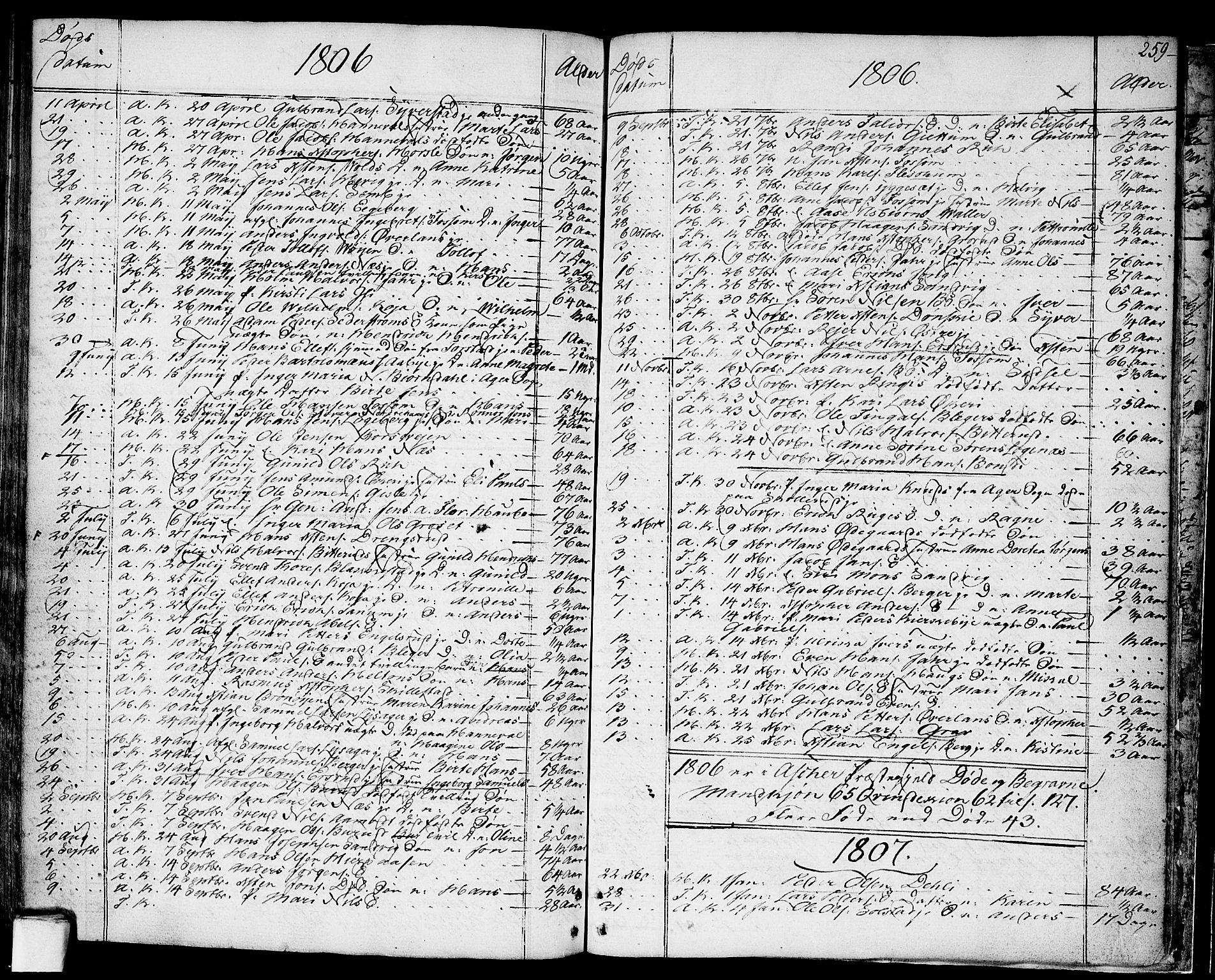 SAO, Asker prestekontor Kirkebøker, F/Fa/L0003: Ministerialbok nr. I 3, 1767-1807, s. 259