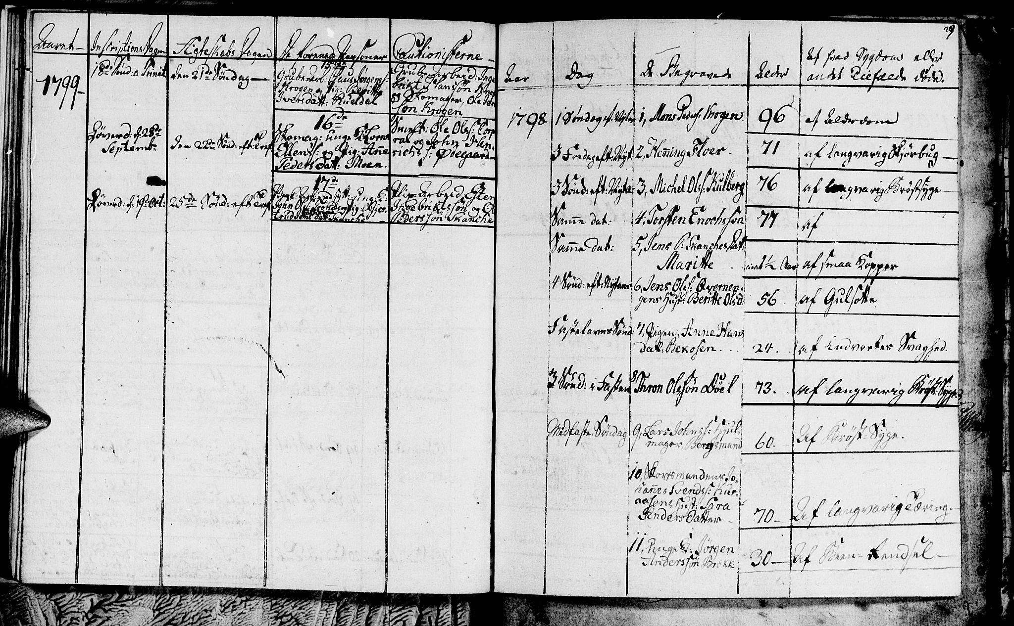 SAT, Ministerialprotokoller, klokkerbøker og fødselsregistre - Sør-Trøndelag, 681/L0937: Klokkerbok nr. 681C01, 1798-1810, s. 29