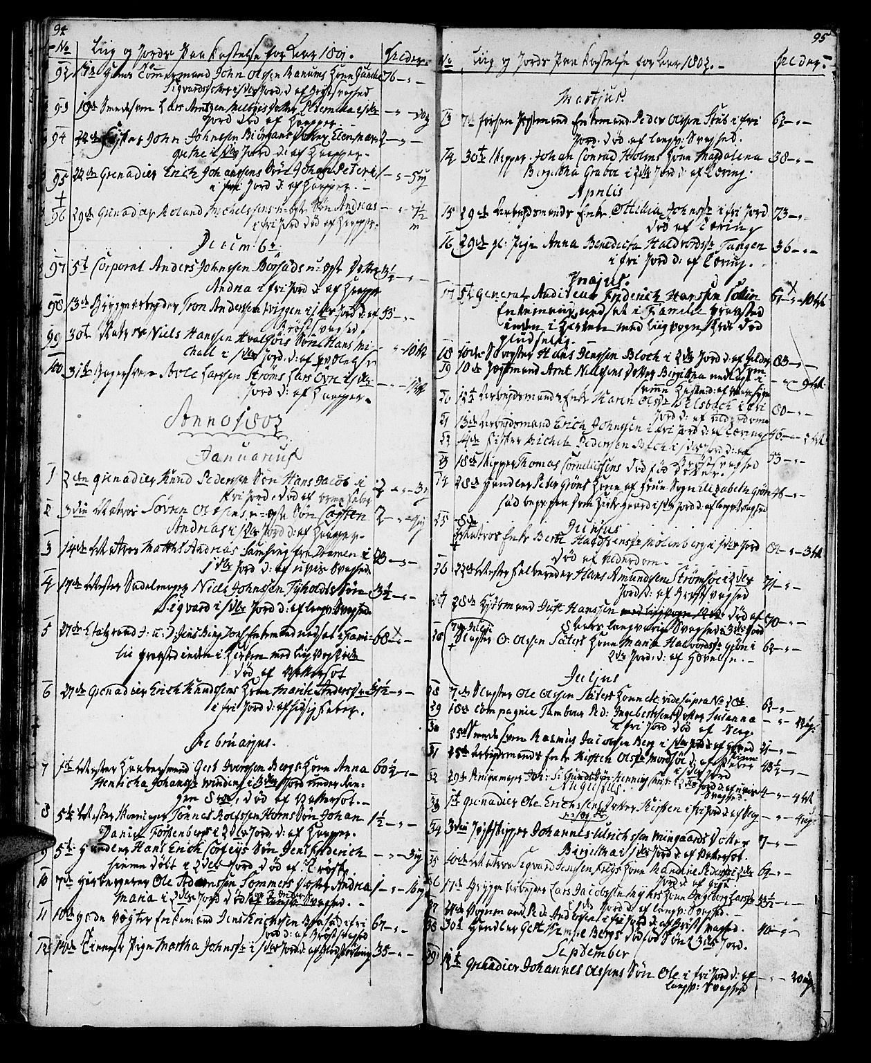 SAT, Ministerialprotokoller, klokkerbøker og fødselsregistre - Sør-Trøndelag, 602/L0134: Klokkerbok nr. 602C02, 1759-1812, s. 94-95