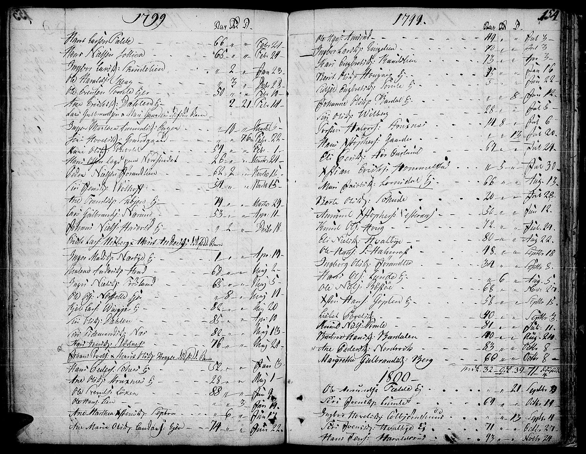 SAH, Land prestekontor, Ministerialbok nr. 6, 1784-1813, s. 154