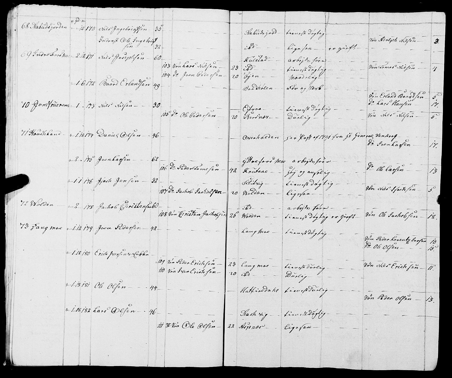 SAT, Fylkesmannen i Nordland, R/RA/L0009: Innrulleringsmanntall for Vefsn, 1809-1829, s. 20