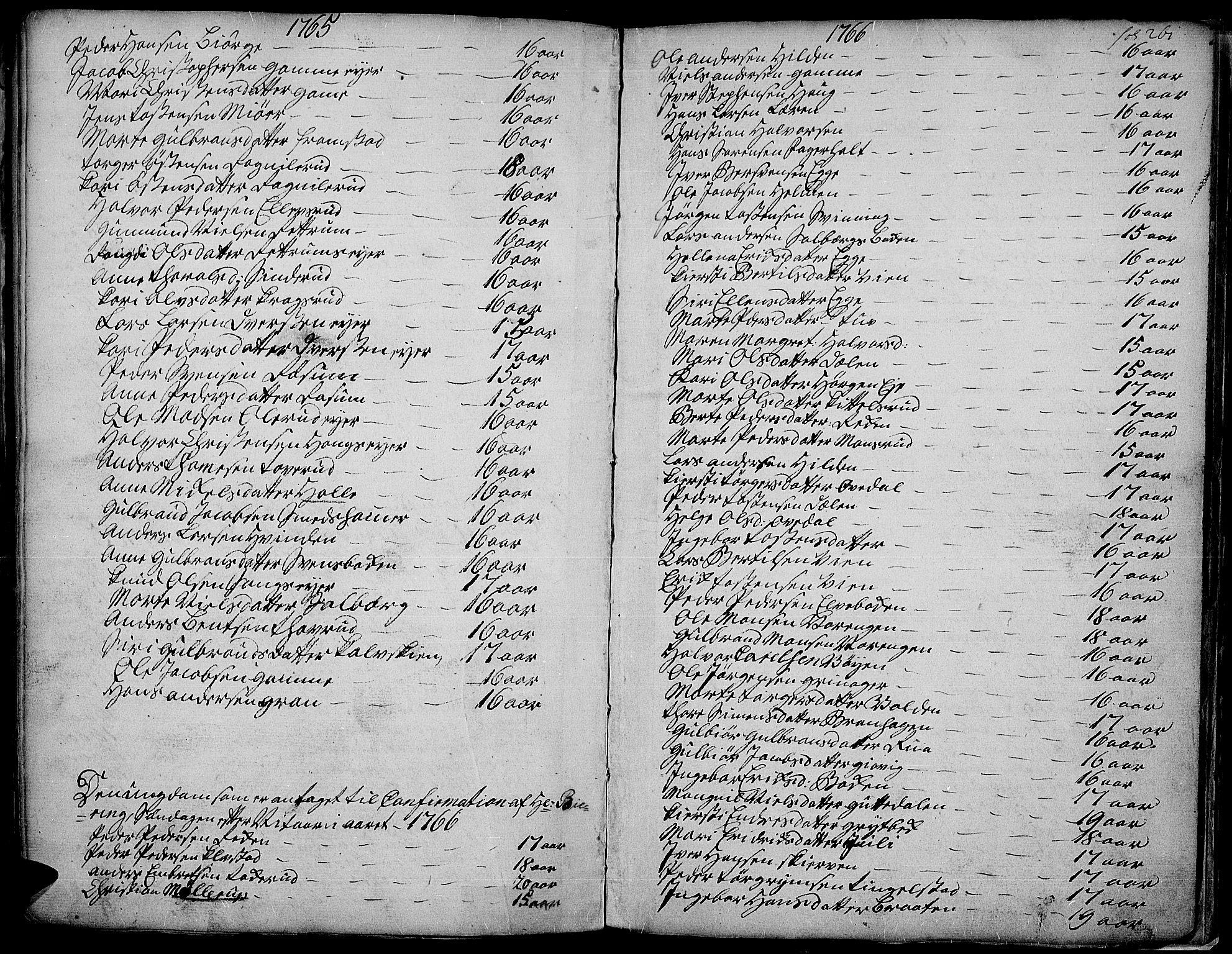 SAH, Gran prestekontor, Ministerialbok nr. 4, 1759-1775, s. 261