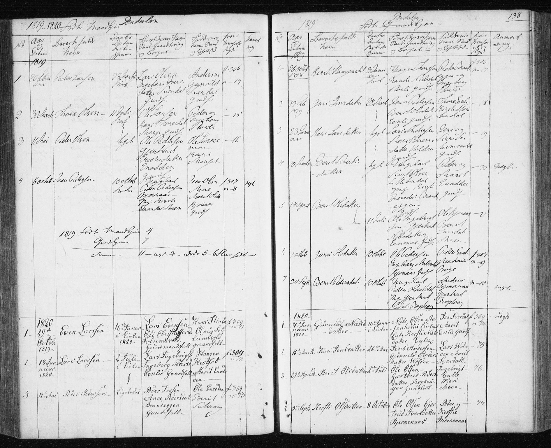 SAT, Ministerialprotokoller, klokkerbøker og fødselsregistre - Sør-Trøndelag, 687/L1017: Klokkerbok nr. 687C01, 1816-1837, s. 138