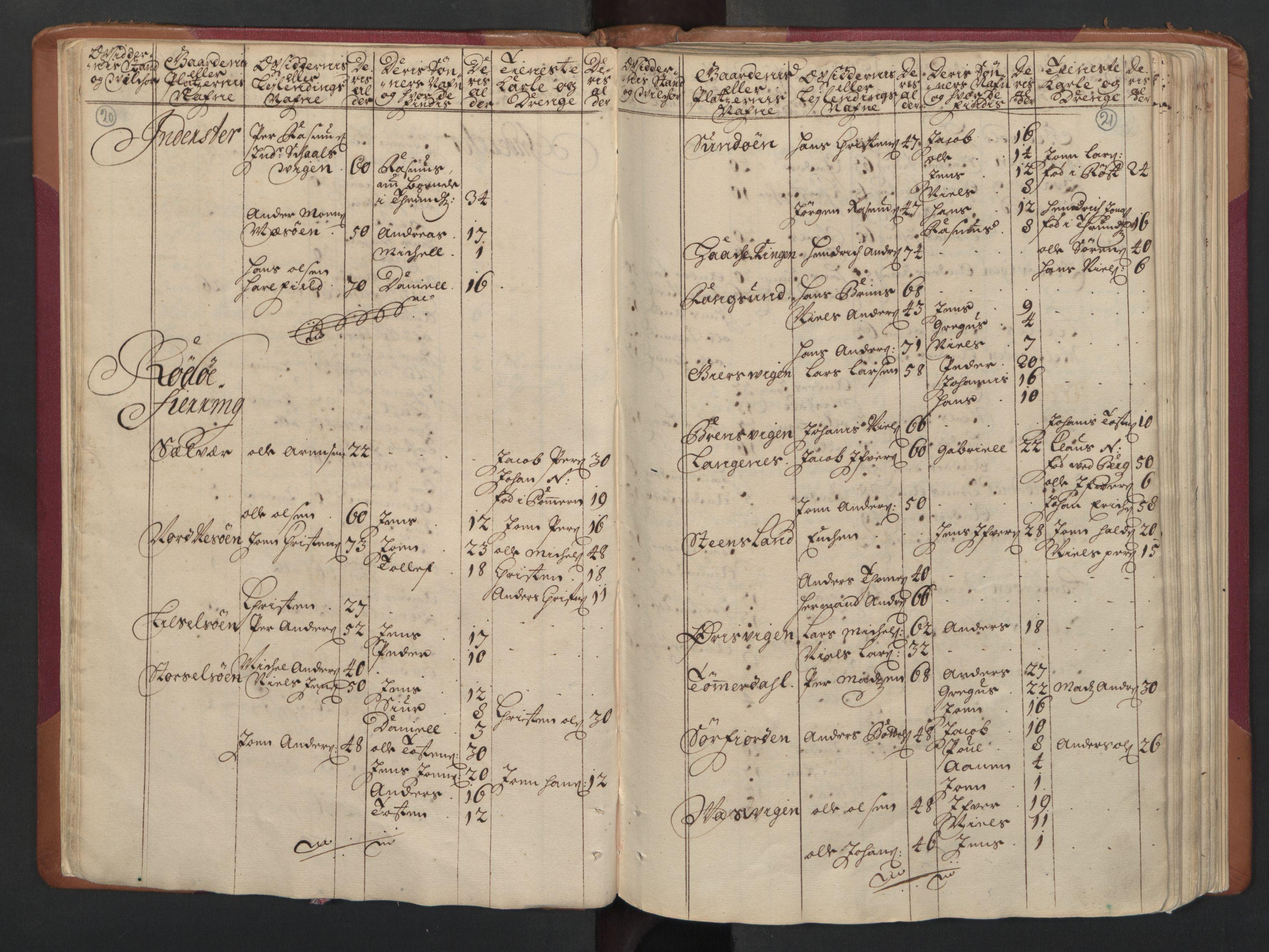 RA, Manntallet 1701, nr. 16: Helgeland fogderi, 1701, s. 20-21