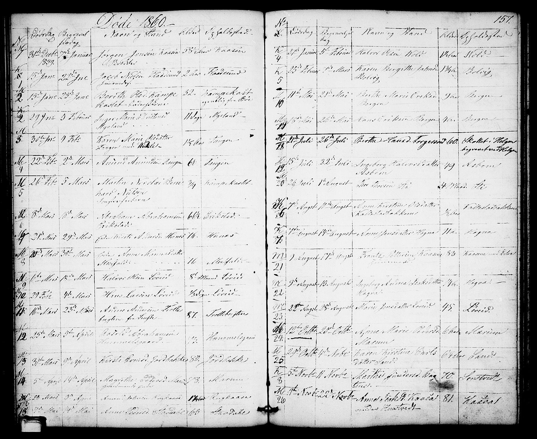 SAKO, Solum kirkebøker, G/Gb/L0002: Klokkerbok nr. II 2, 1859-1879, s. 157