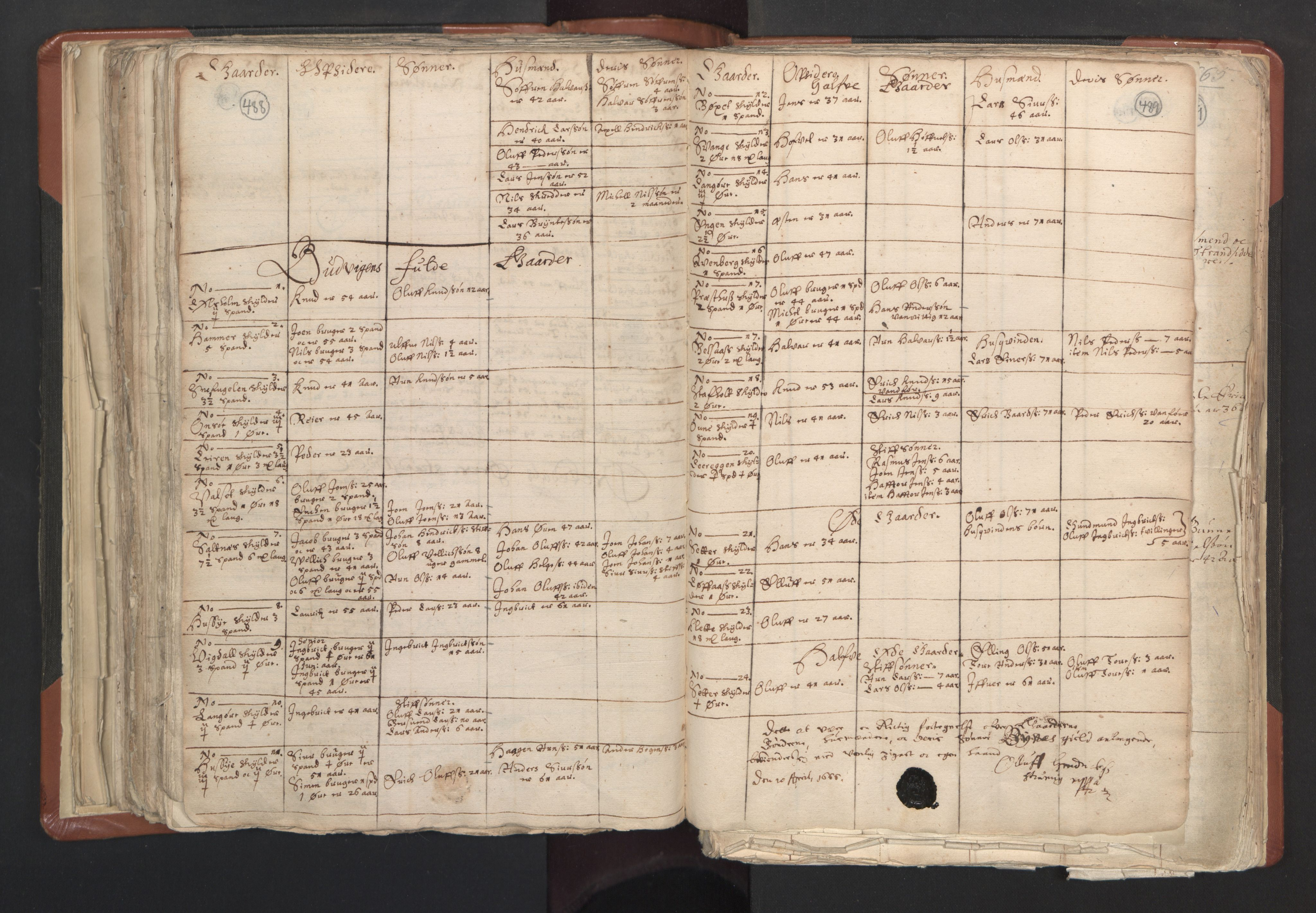 RA, Sogneprestenes manntall 1664-1666, nr. 31: Dalane prosti, 1664-1666, s. 488-489